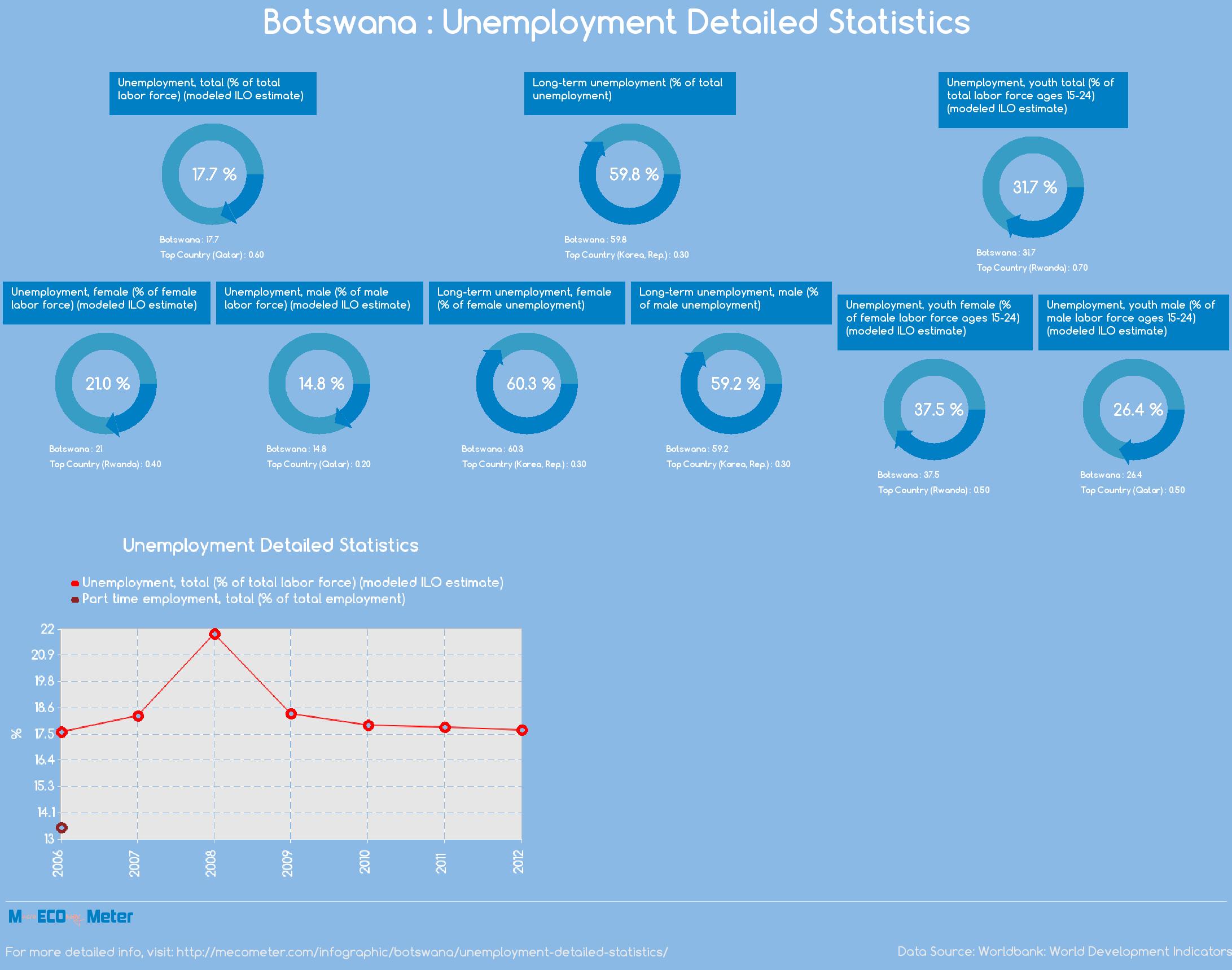 Botswana : Unemployment Detailed Statistics