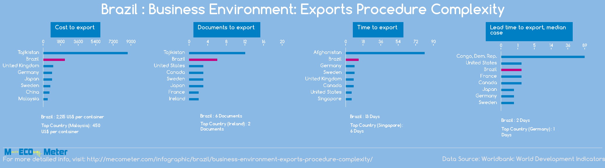 Brazil : Business Environment: Exports Procedure Complexity
