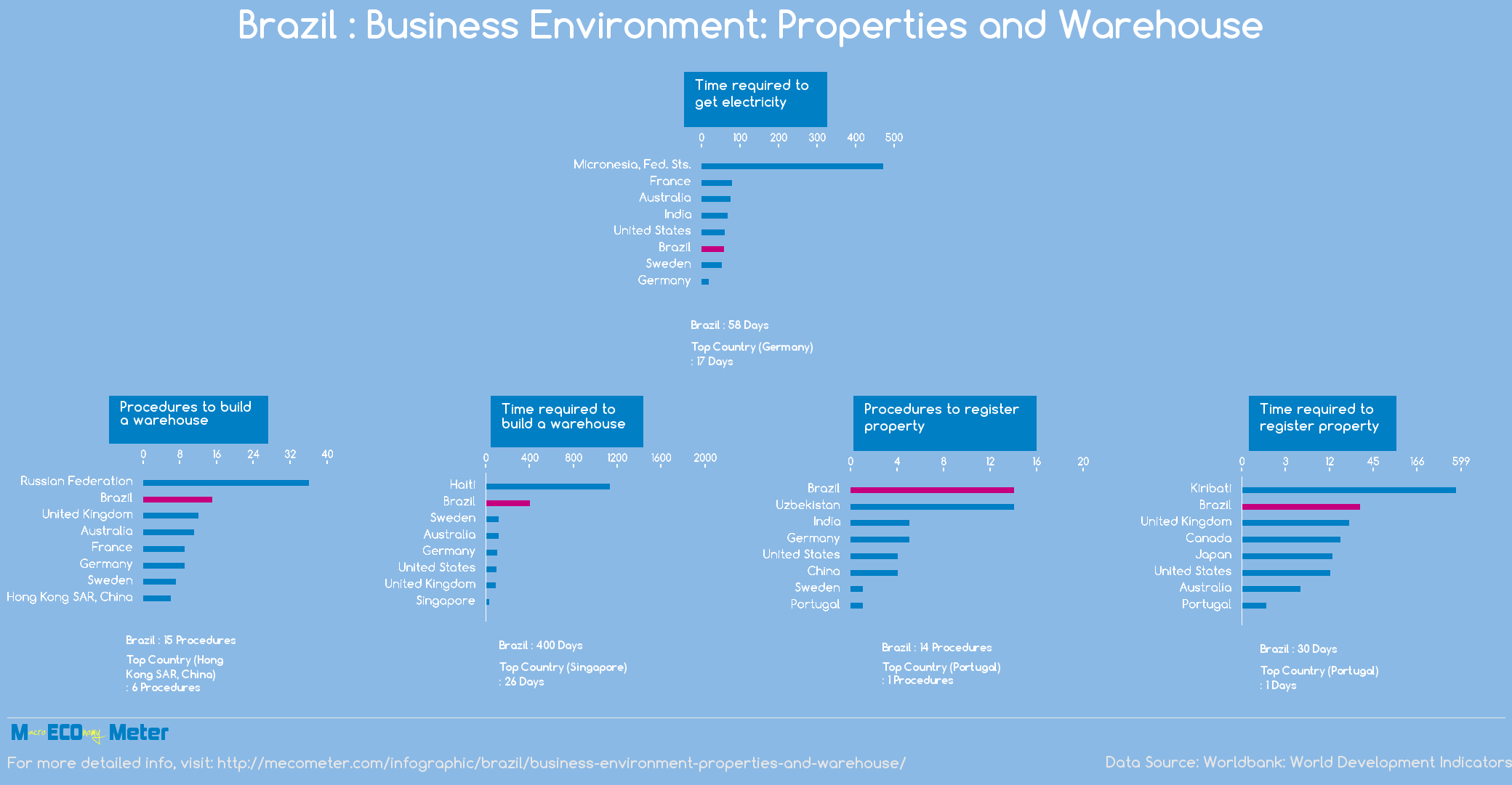 Brazil : Business Environment: Properties and Warehouse