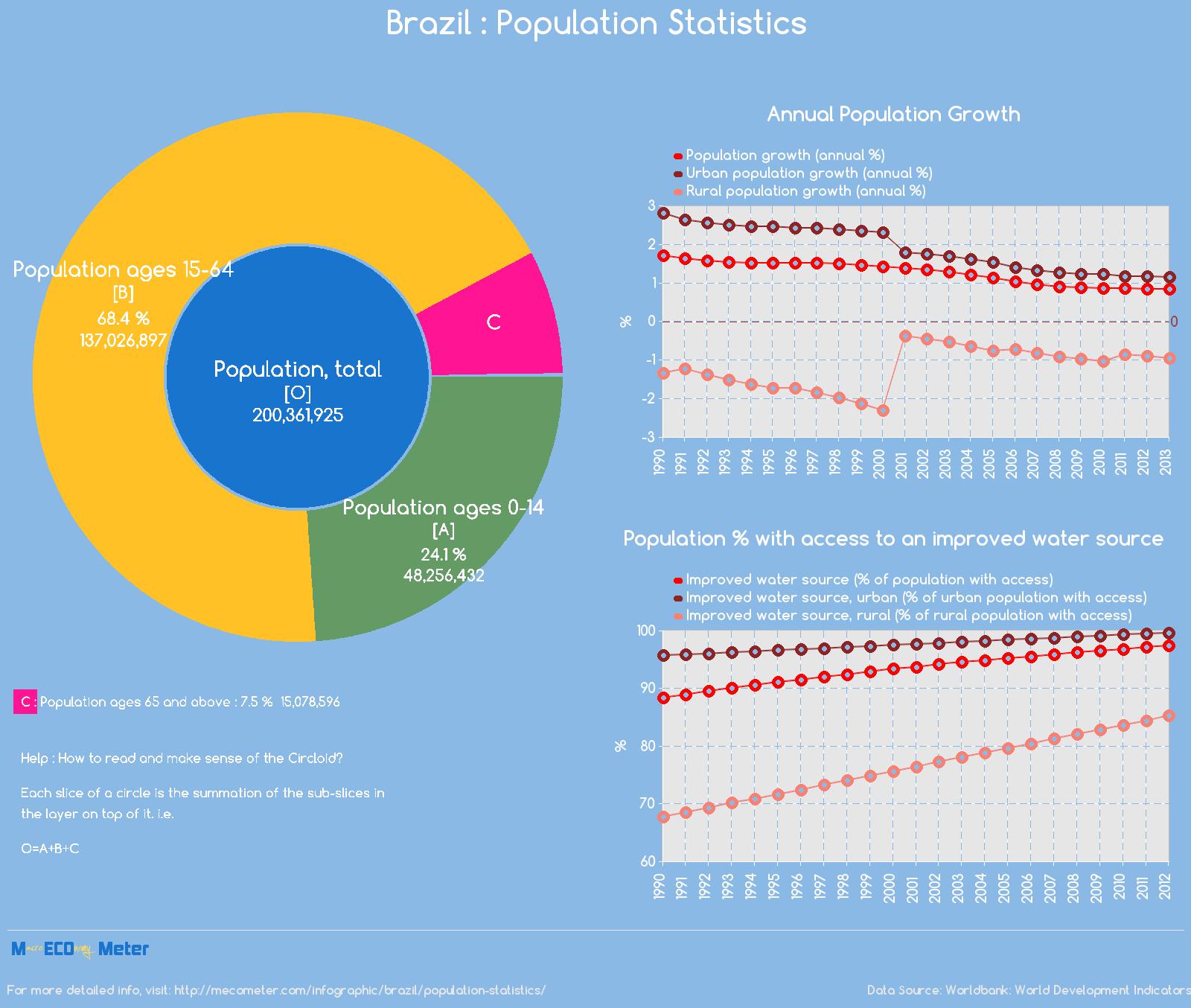Brazil : Population Statistics