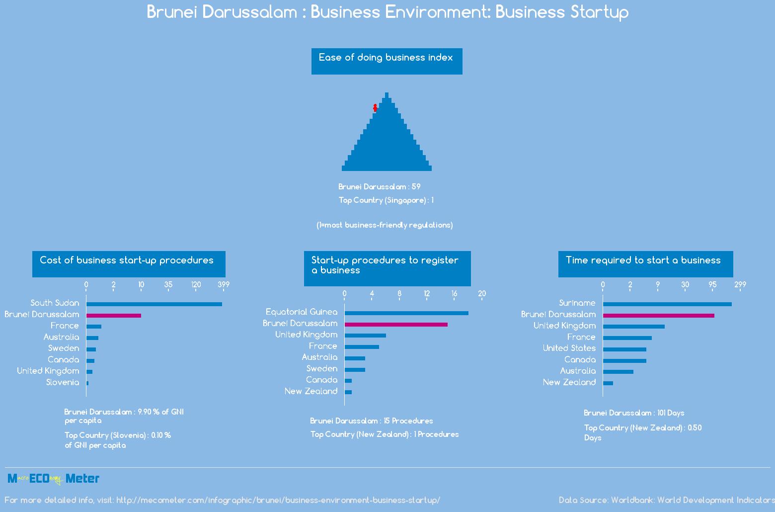 Brunei Darussalam : Business Environment: Business Startup
