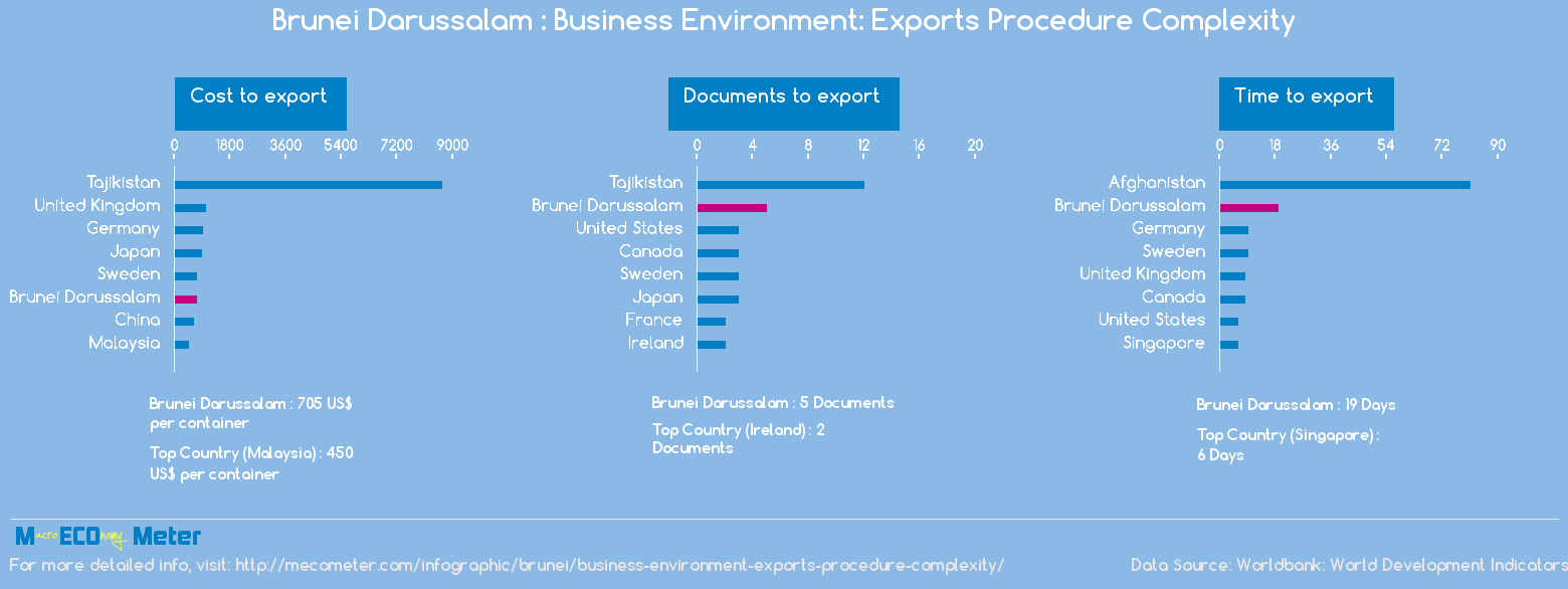 Brunei Darussalam : Business Environment: Exports Procedure Complexity
