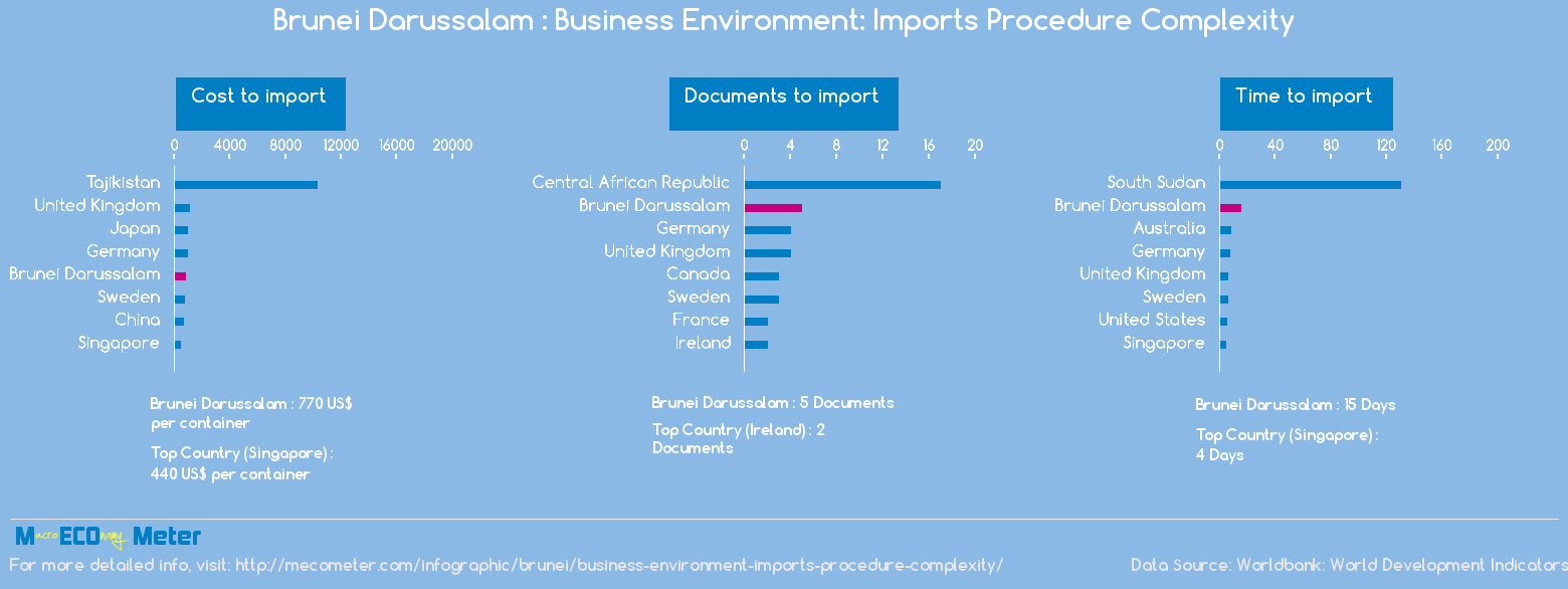 Brunei Darussalam : Business Environment: Imports Procedure Complexity