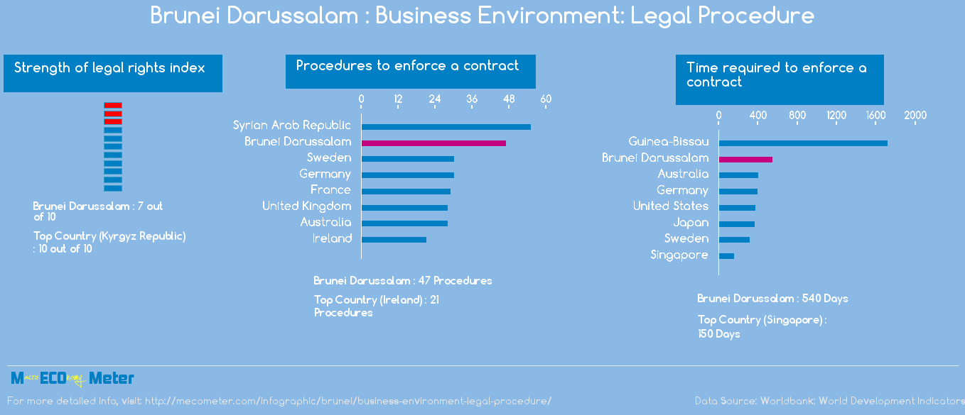 Brunei Darussalam : Business Environment: Legal Procedure