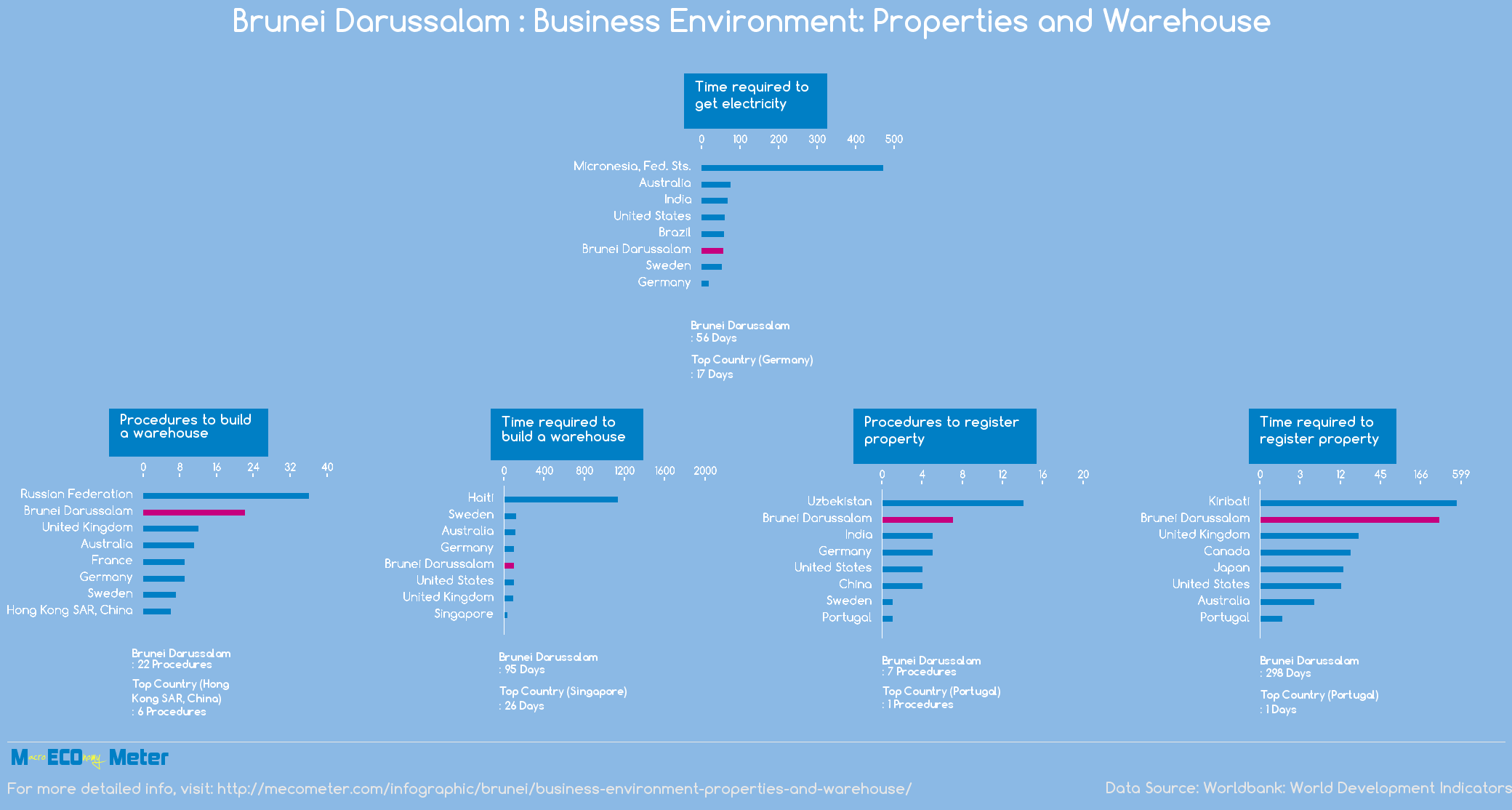 Brunei Darussalam : Business Environment: Properties and Warehouse