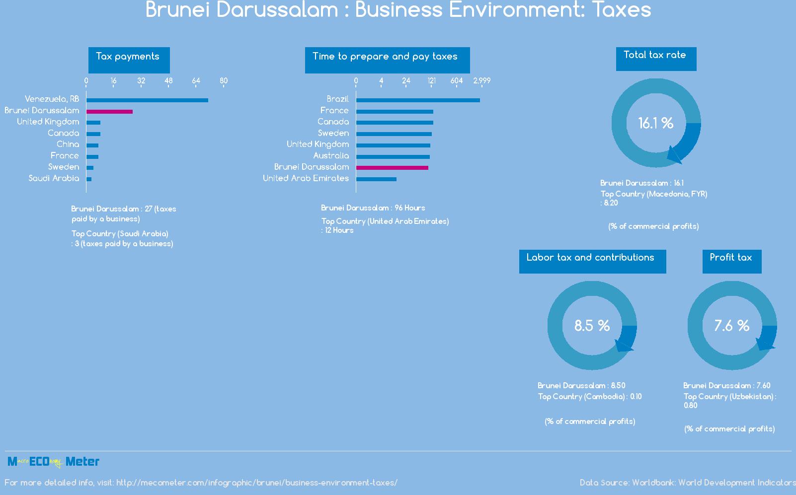 Brunei Darussalam : Business Environment: Taxes