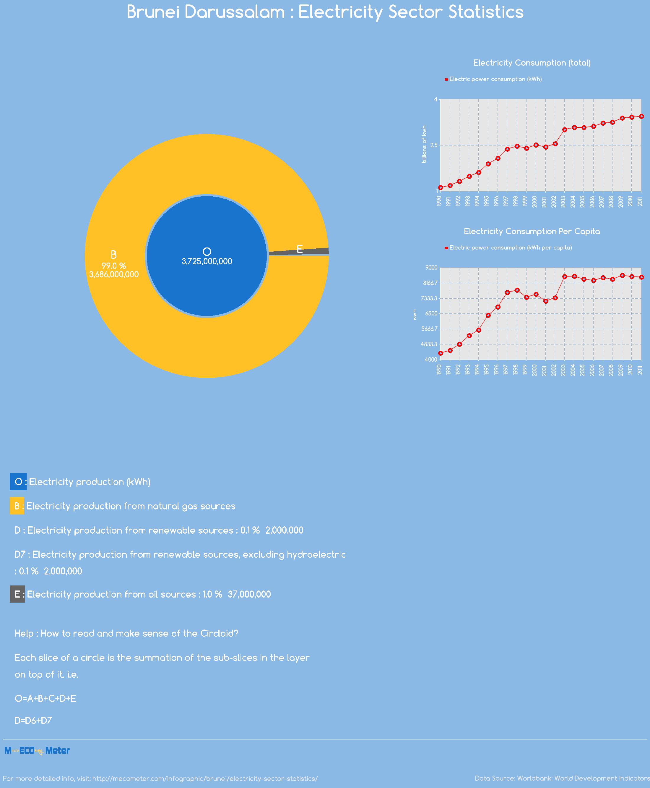 Brunei : Electricity Sector Statistics