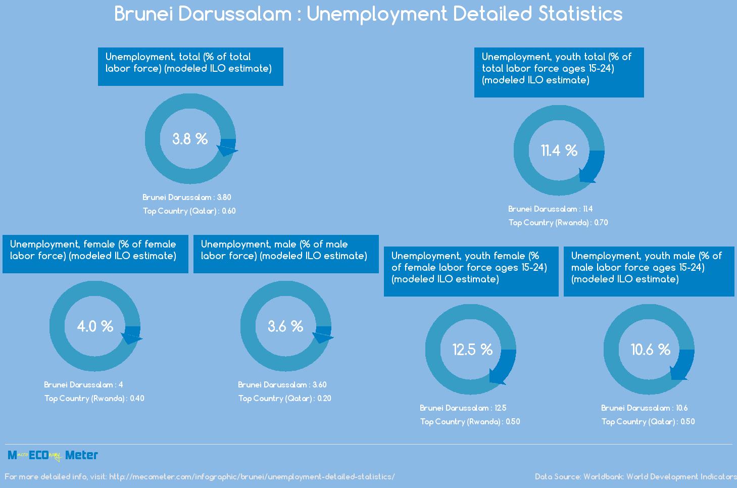Brunei Darussalam : Unemployment Detailed Statistics