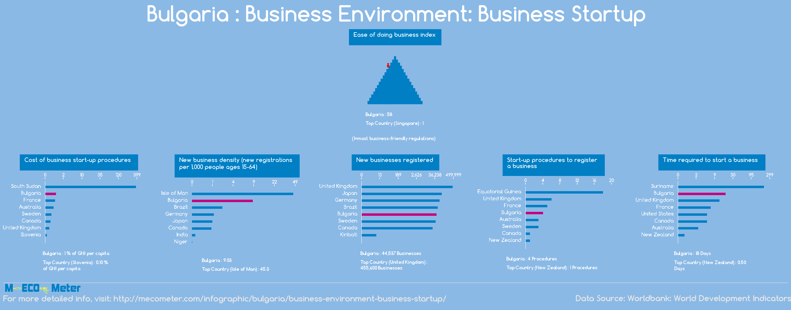 Bulgaria : Business Environment: Business Startup
