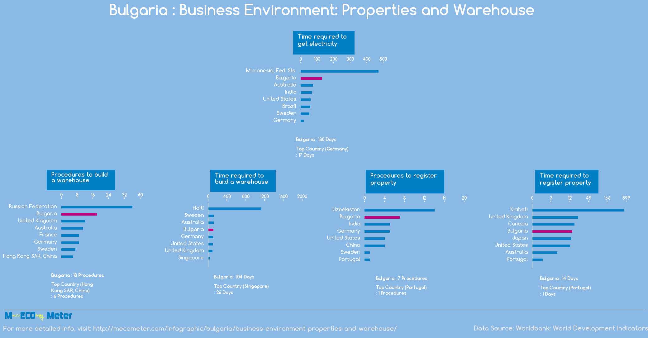 Bulgaria : Business Environment: Properties and Warehouse