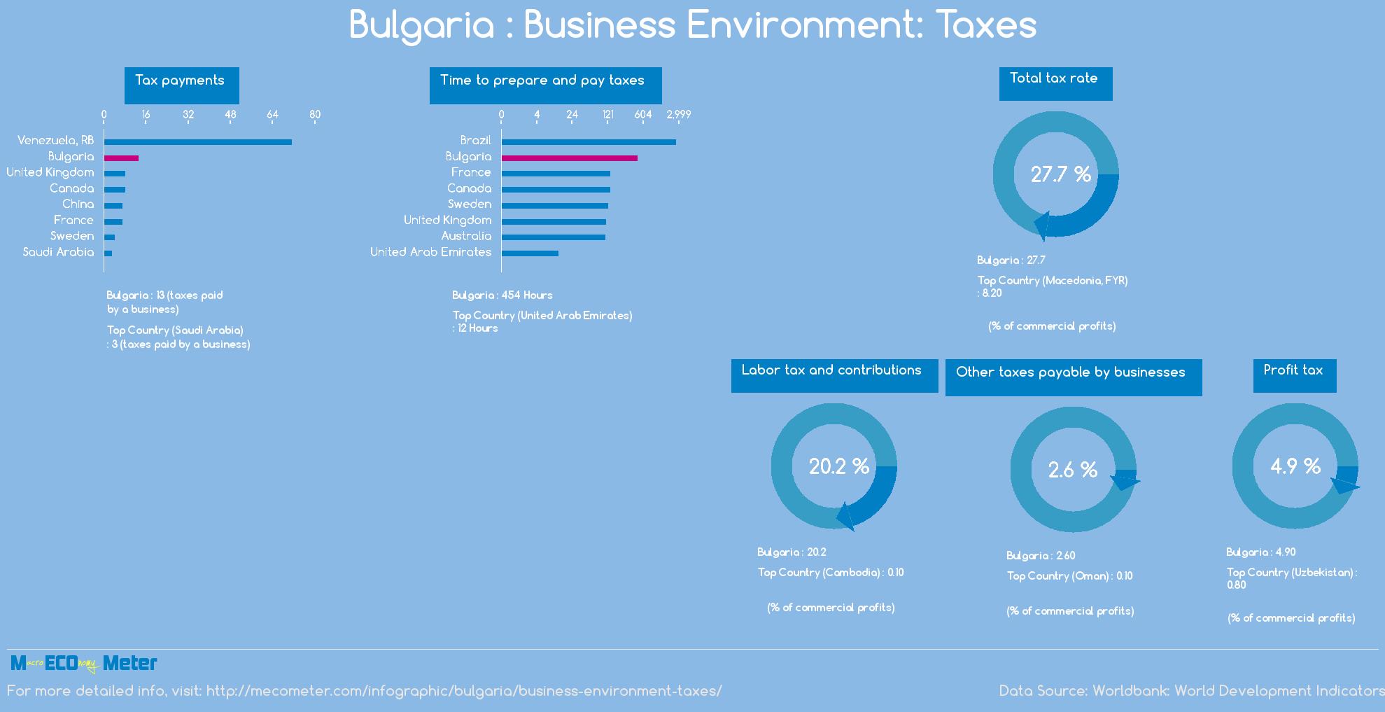 Bulgaria : Business Environment: Taxes