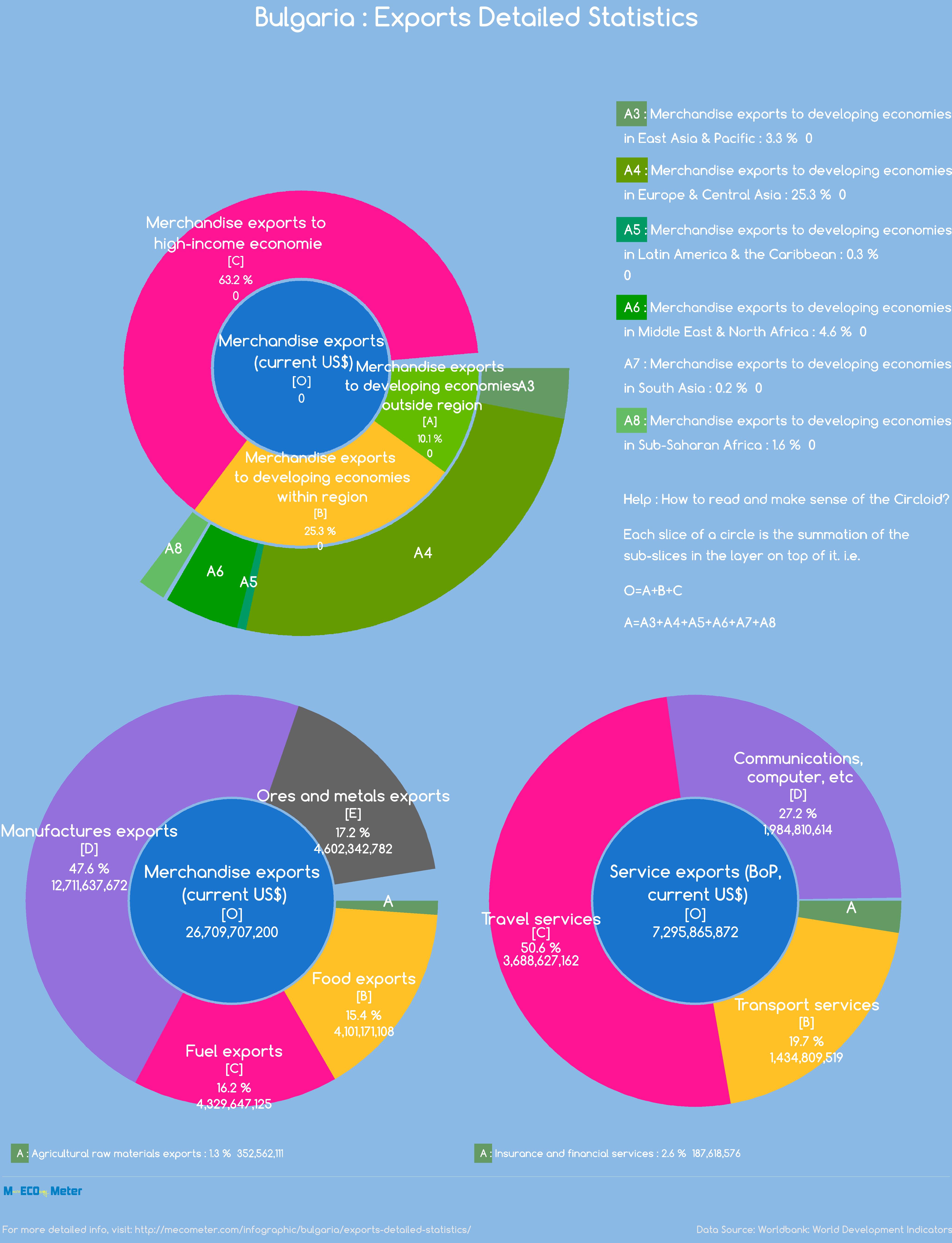 Bulgaria : Exports Detailed Statistics