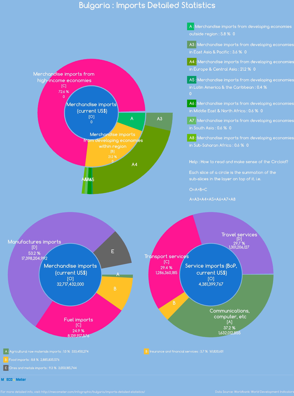 Bulgaria : Imports Detailed Statistics