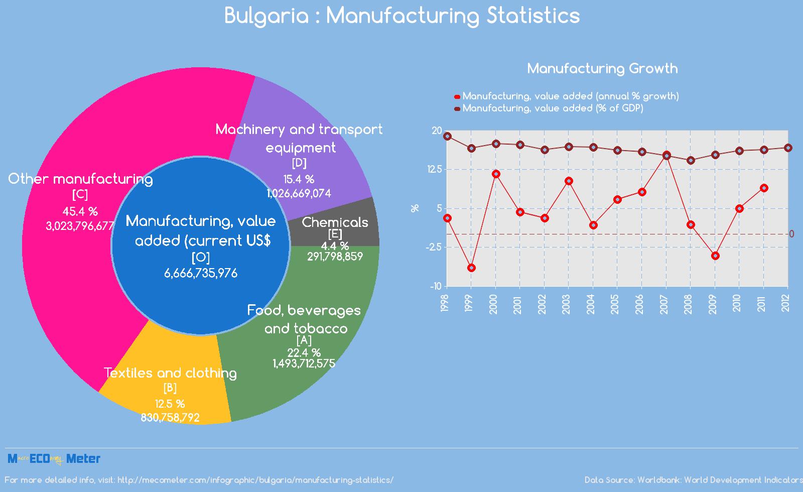 Bulgaria : Manufacturing Statistics