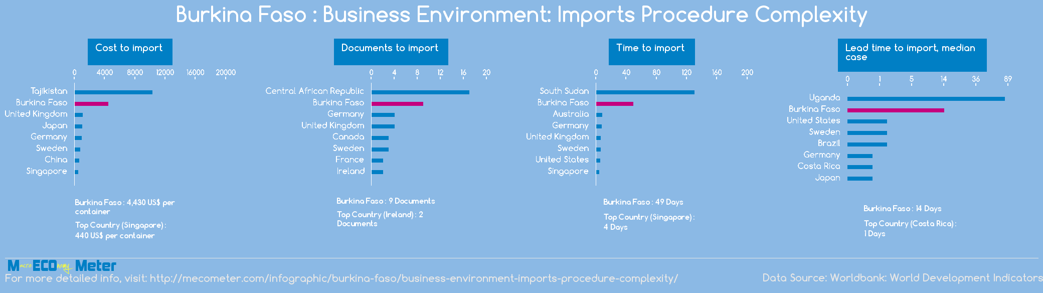 Burkina Faso : Business Environment: Imports Procedure Complexity