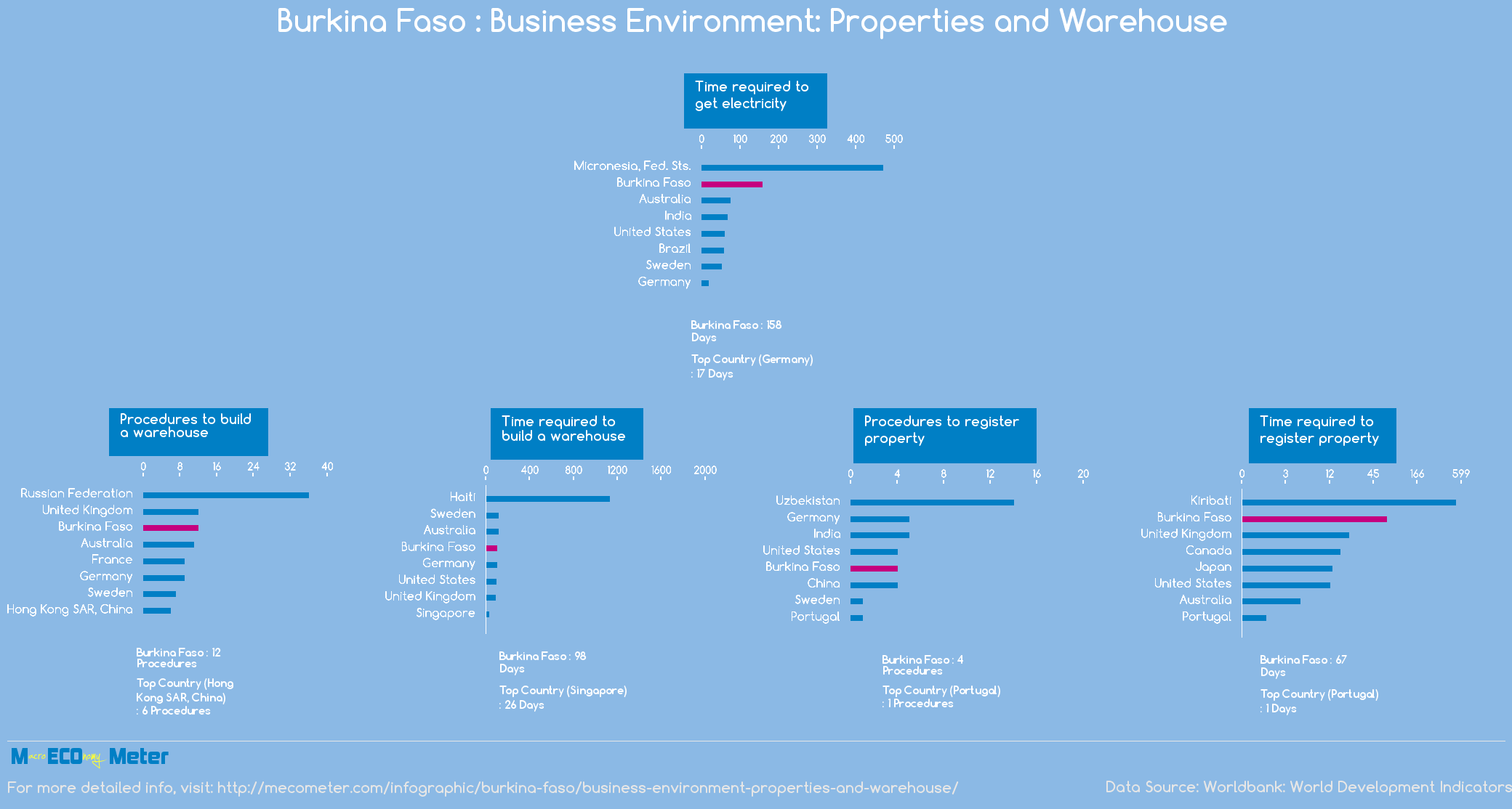 Burkina Faso : Business Environment: Properties and Warehouse