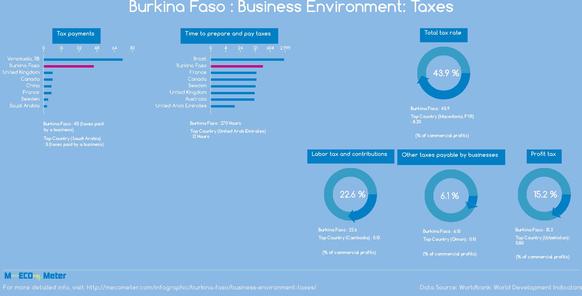Burkina Faso : Business Environment: Taxes
