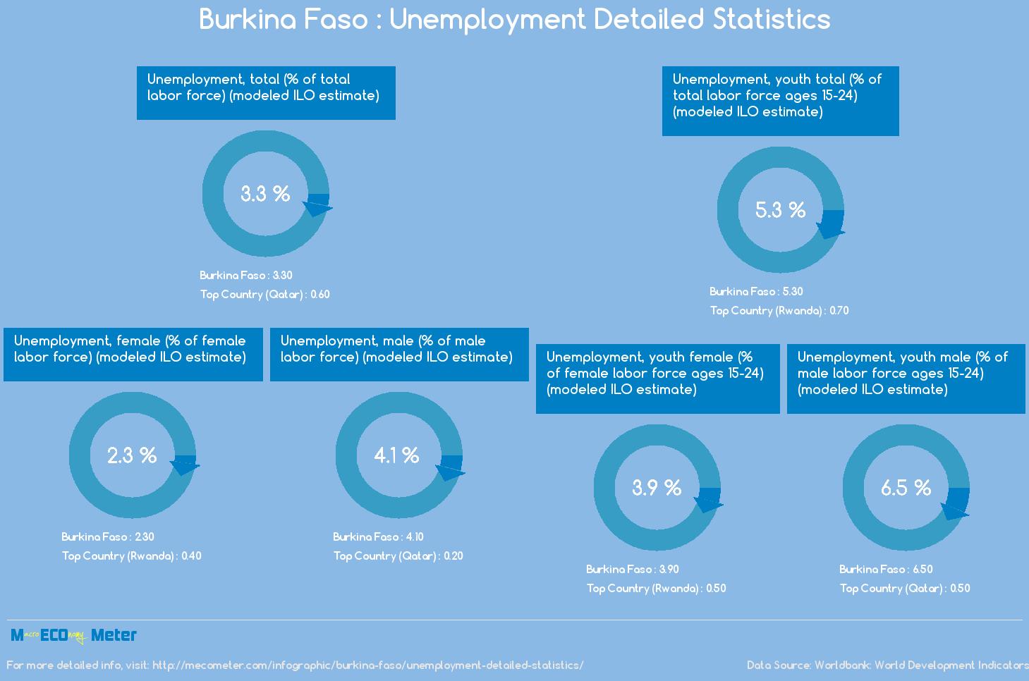 Burkina Faso : Unemployment Detailed Statistics