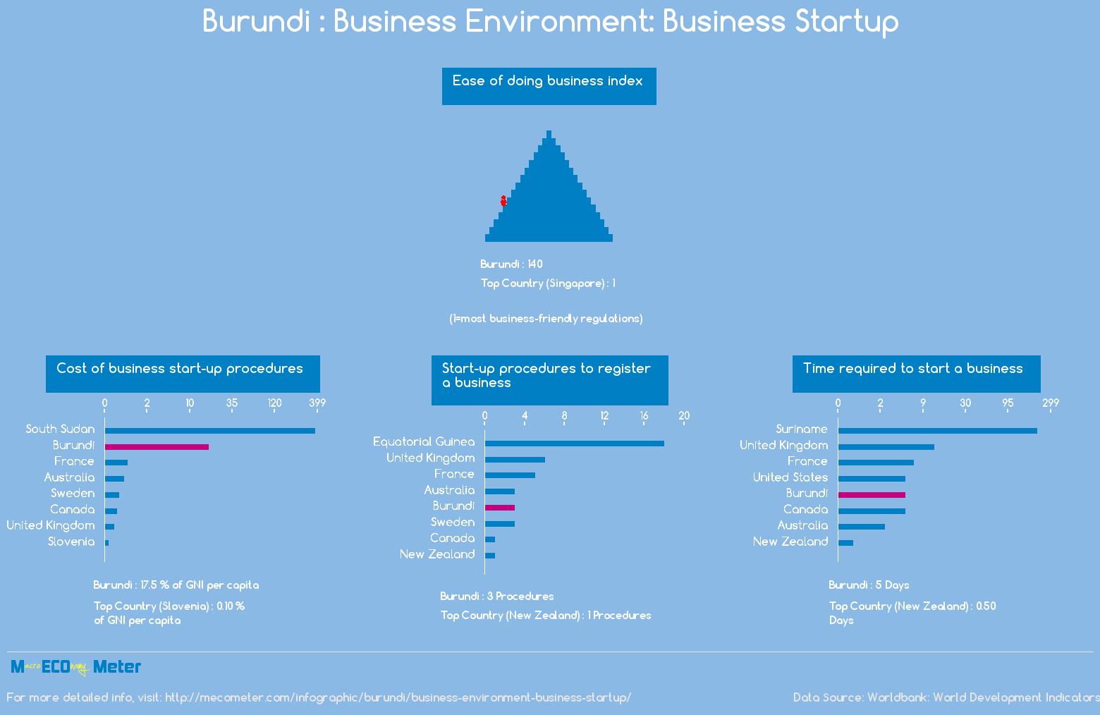 Burundi : Business Environment: Business Startup