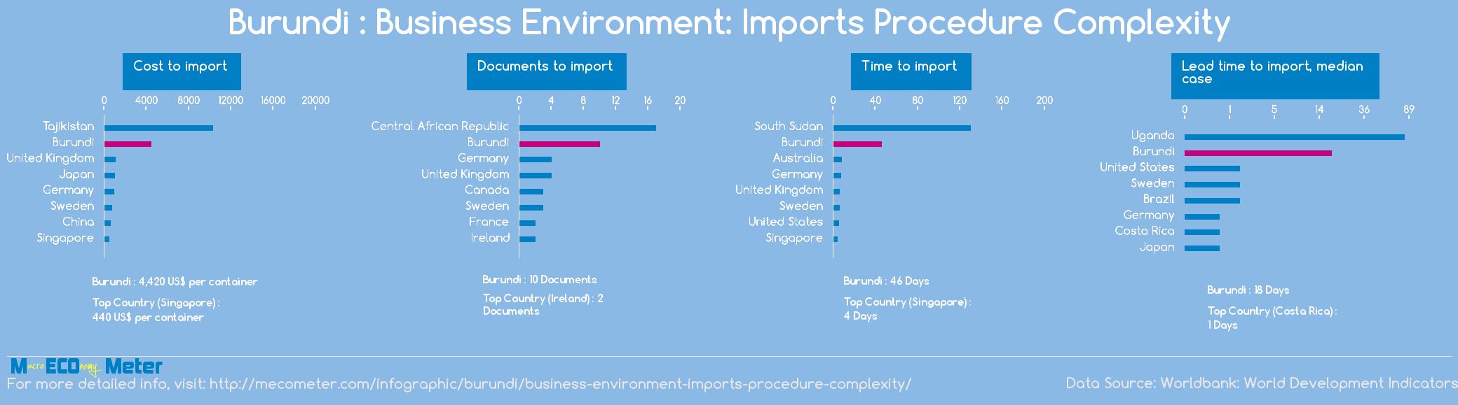 Burundi : Business Environment: Imports Procedure Complexity