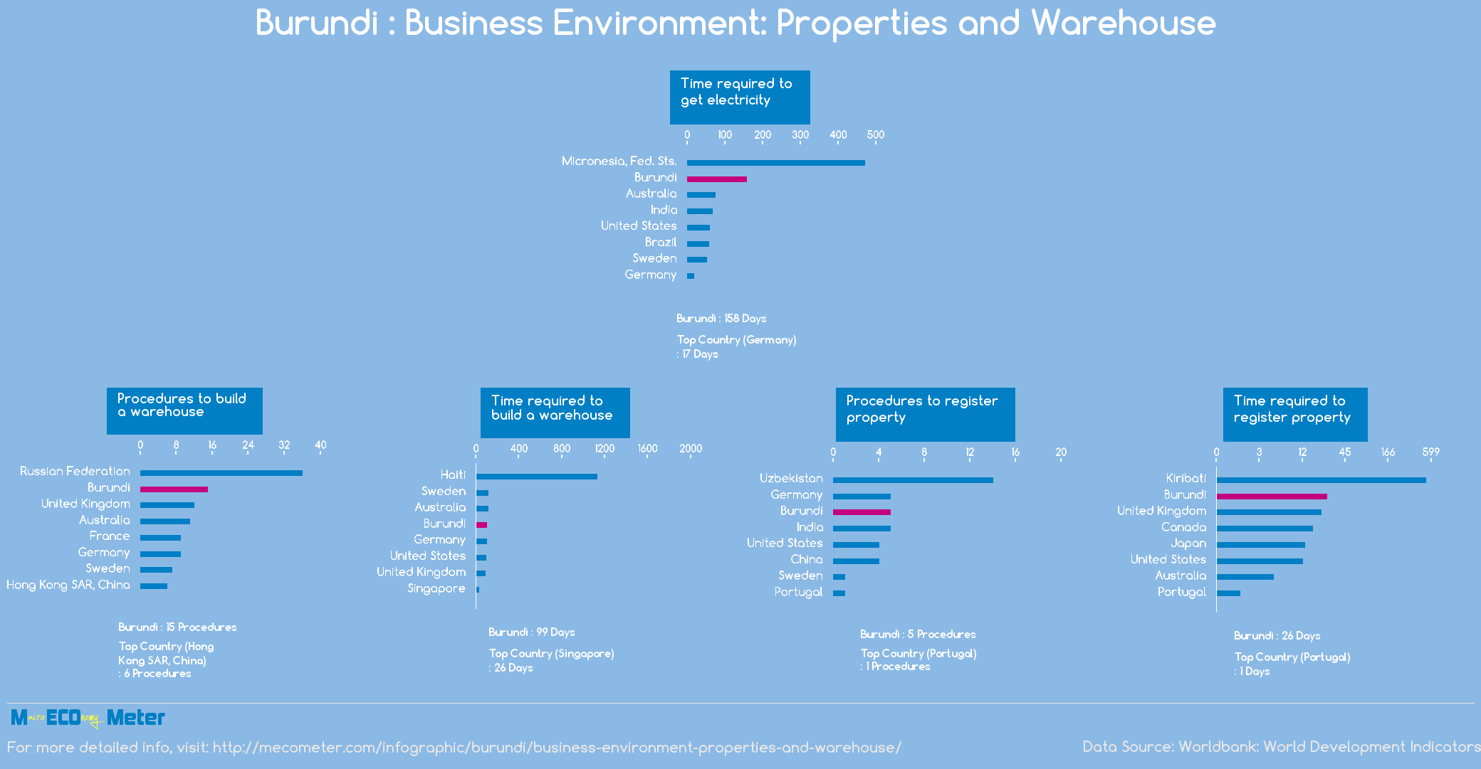 Burundi : Business Environment: Properties and Warehouse