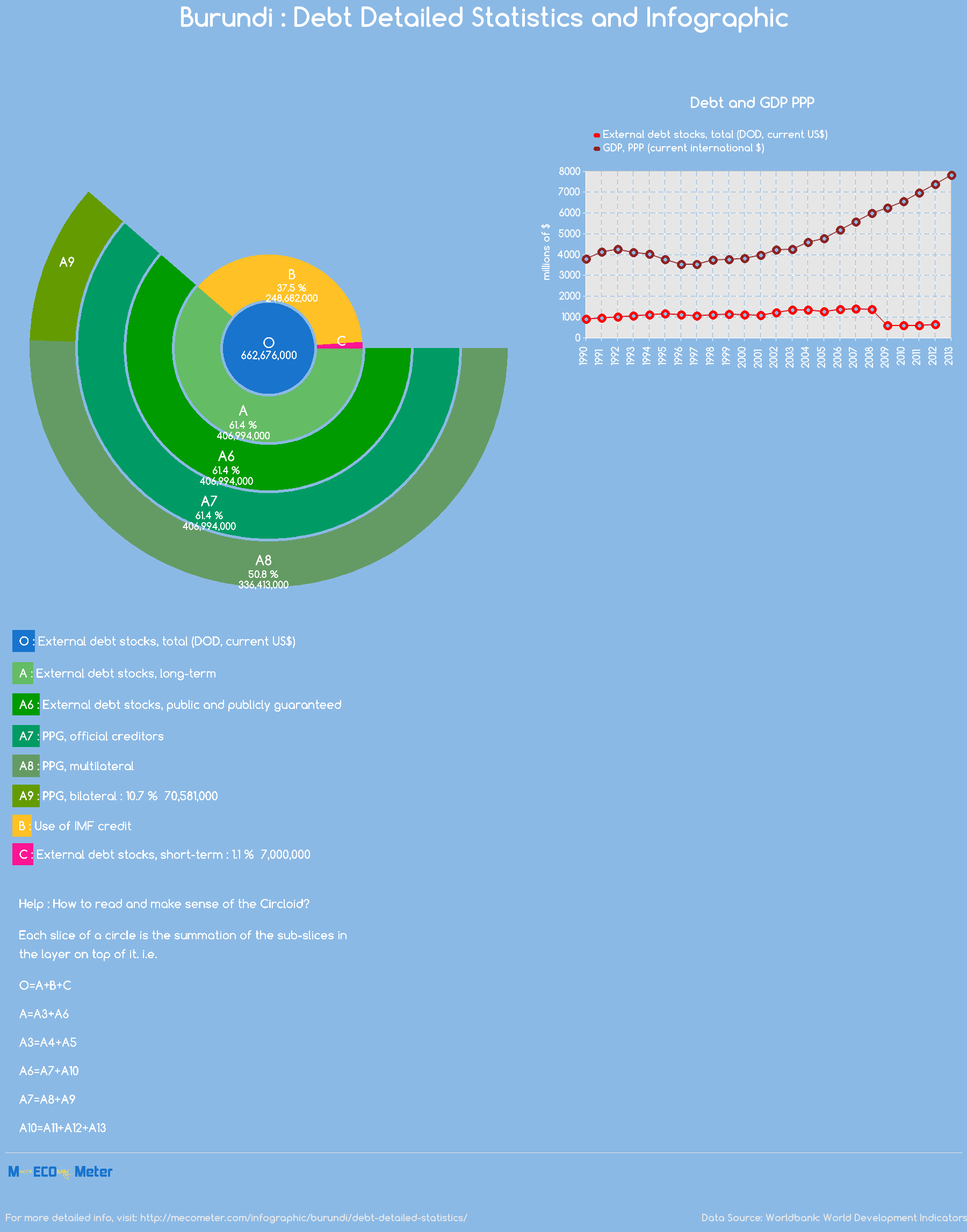 Burundi : Debt Detailed Statistics and Infographic