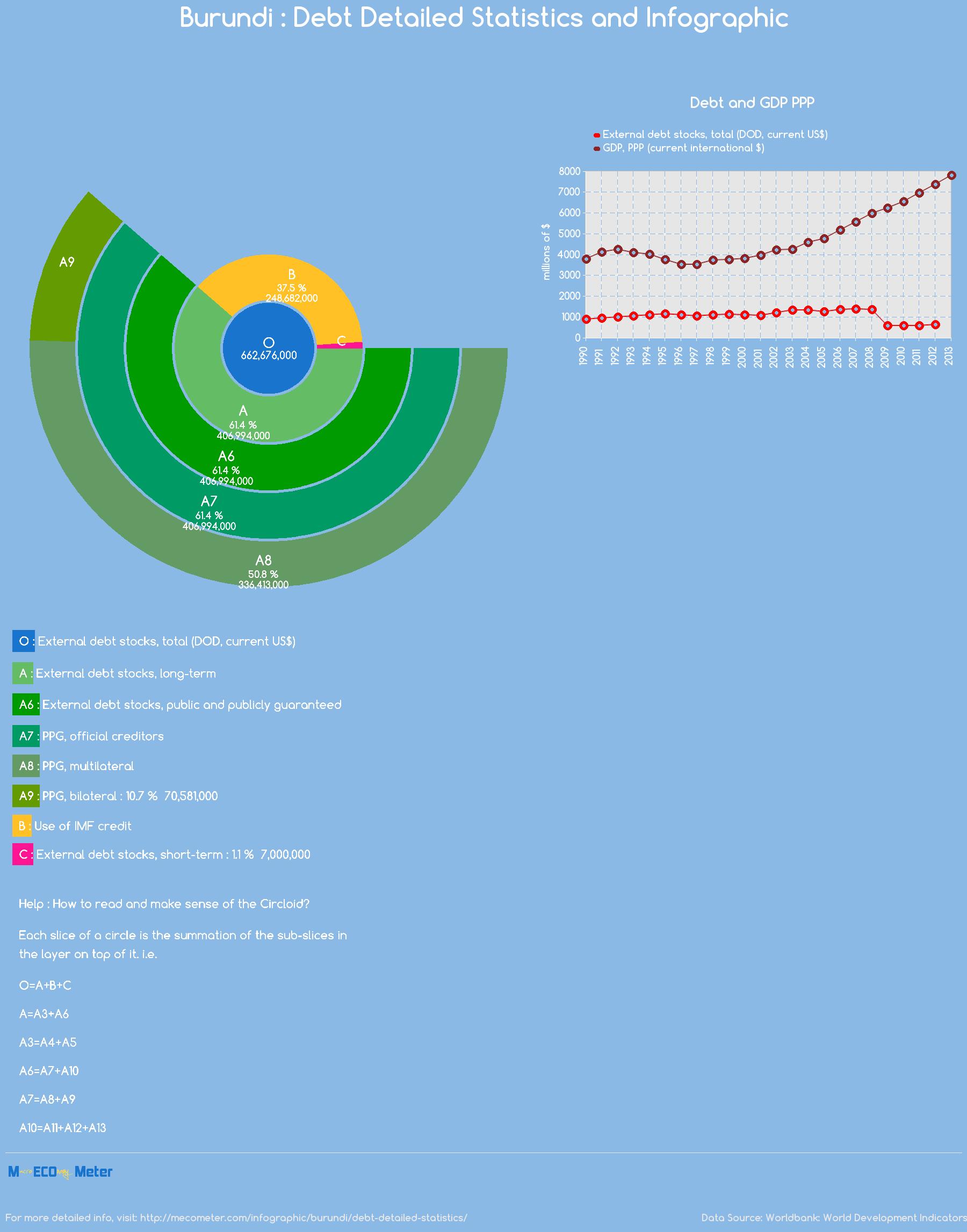 Burundi : Debt Detailed Statistics and Infographic