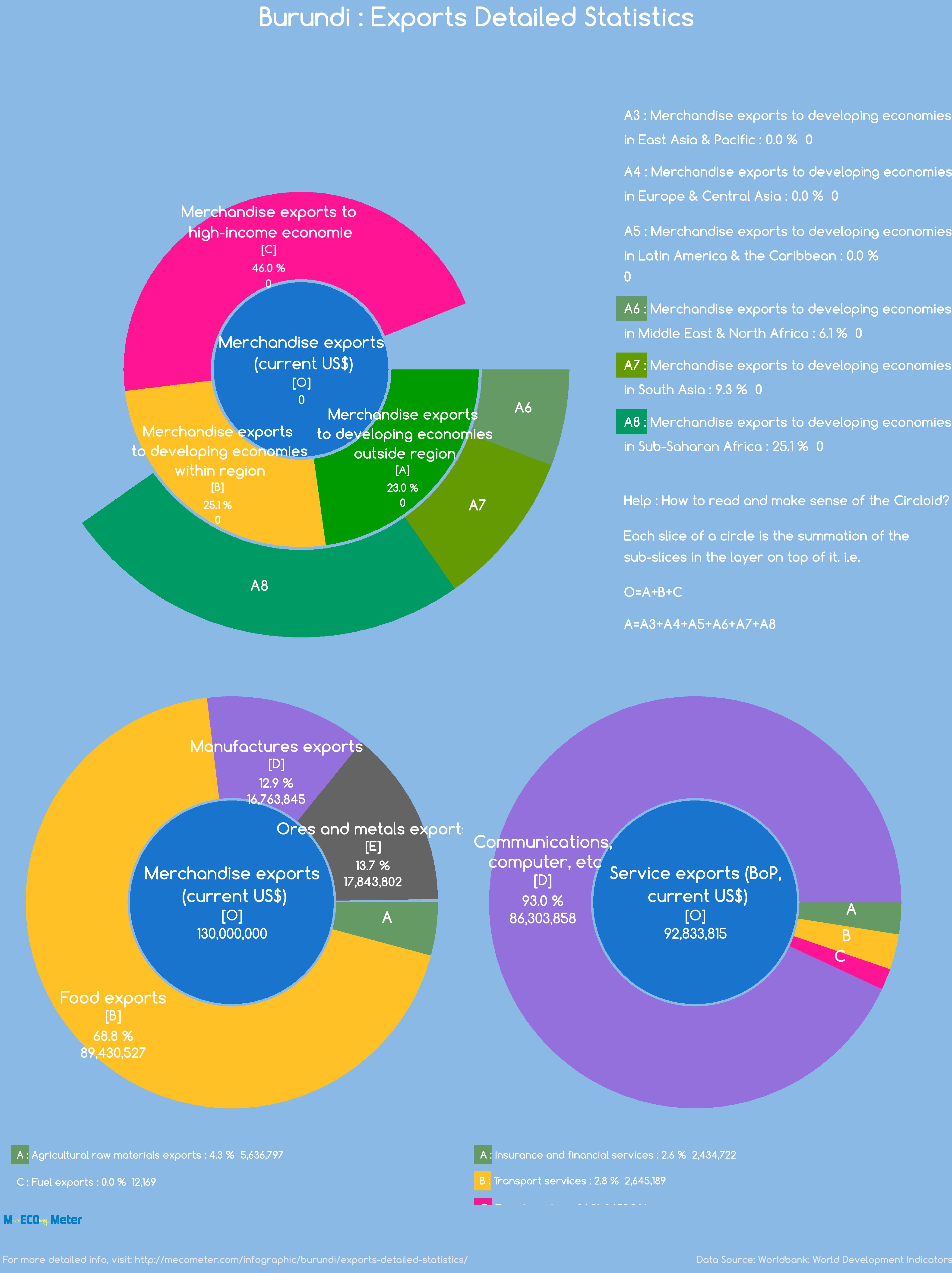 Burundi : Exports Detailed Statistics