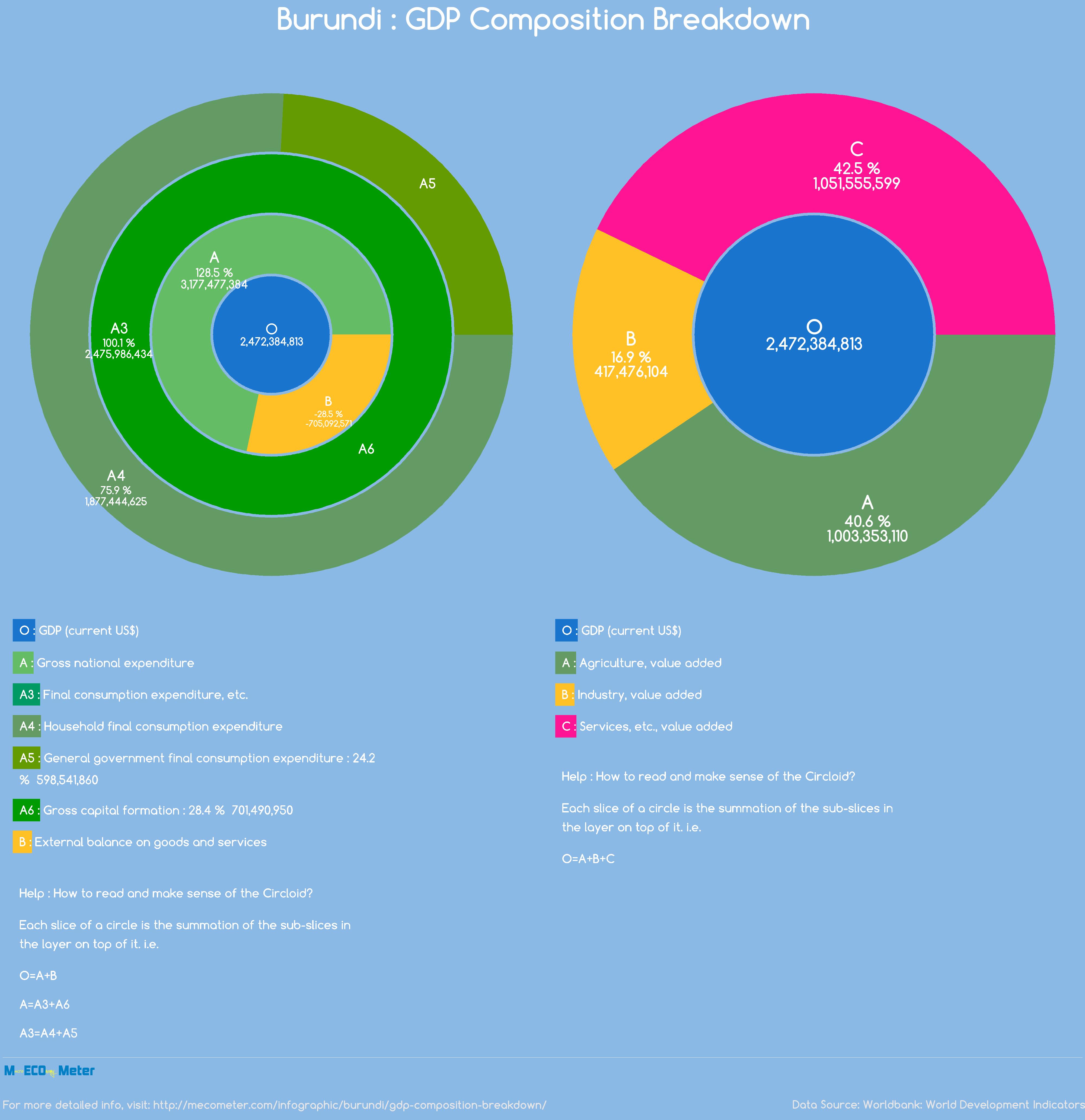 Burundi : GDP Composition Breakdown