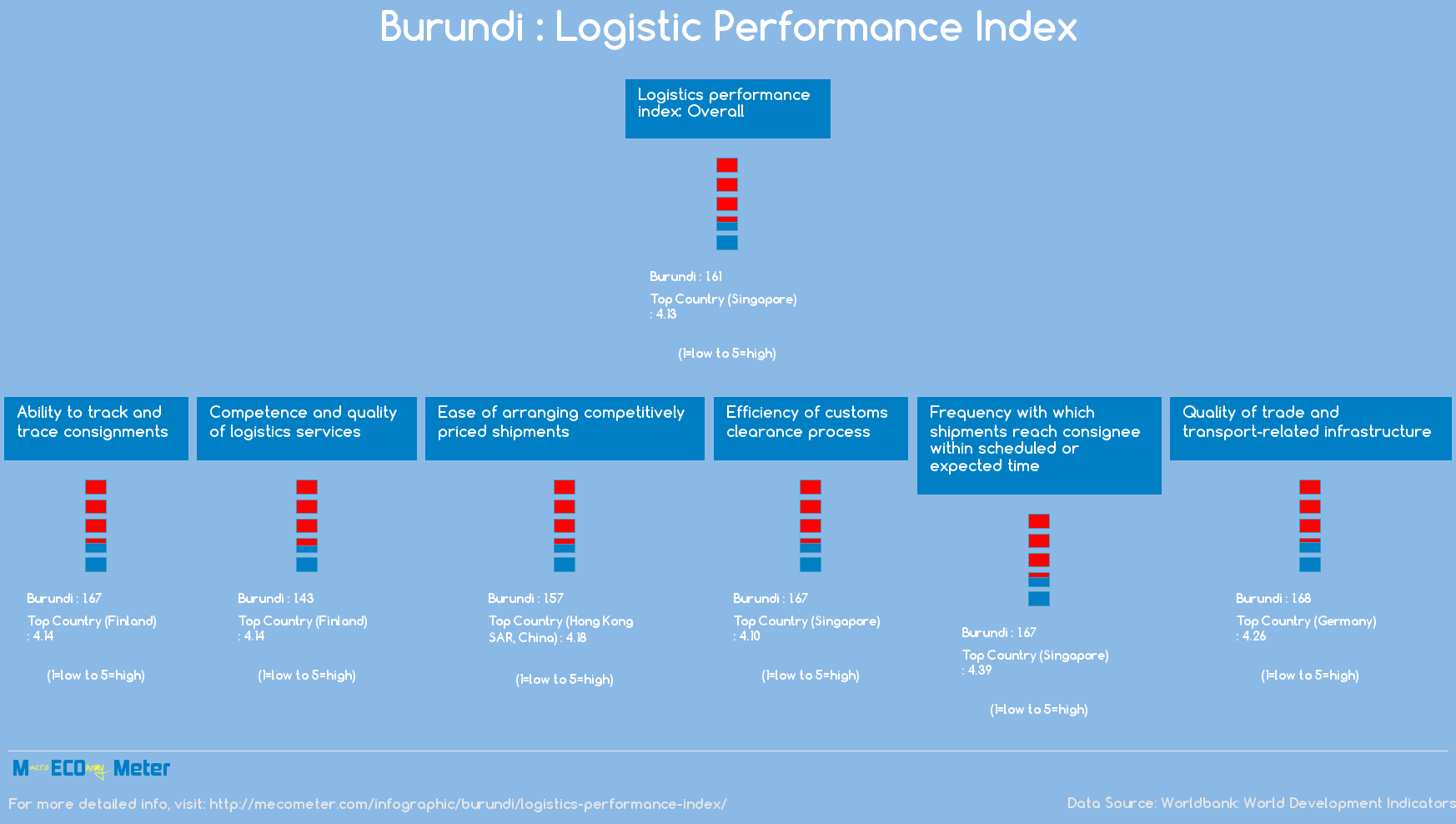 Burundi : Logistic Performance Index