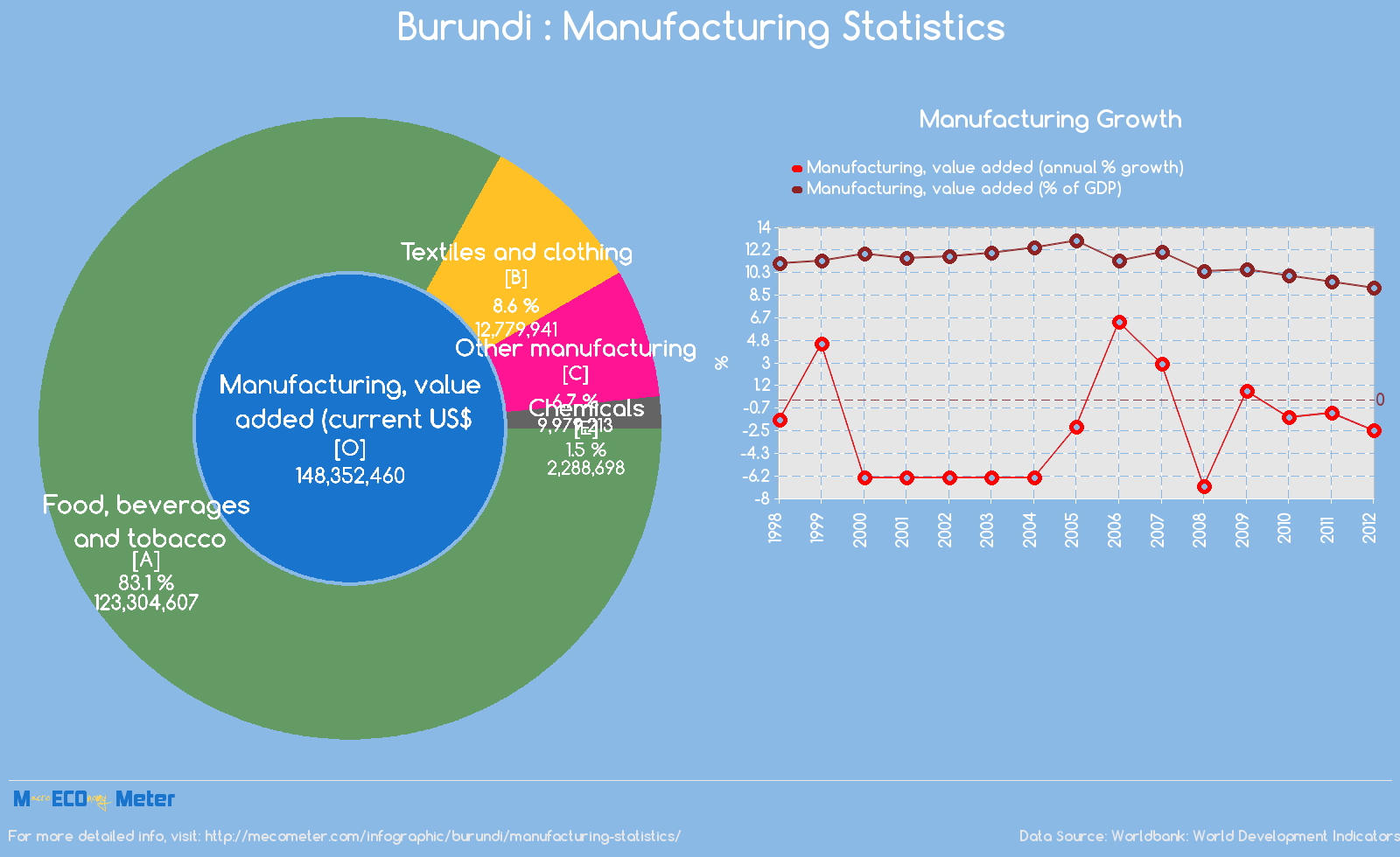 Burundi : Manufacturing Statistics