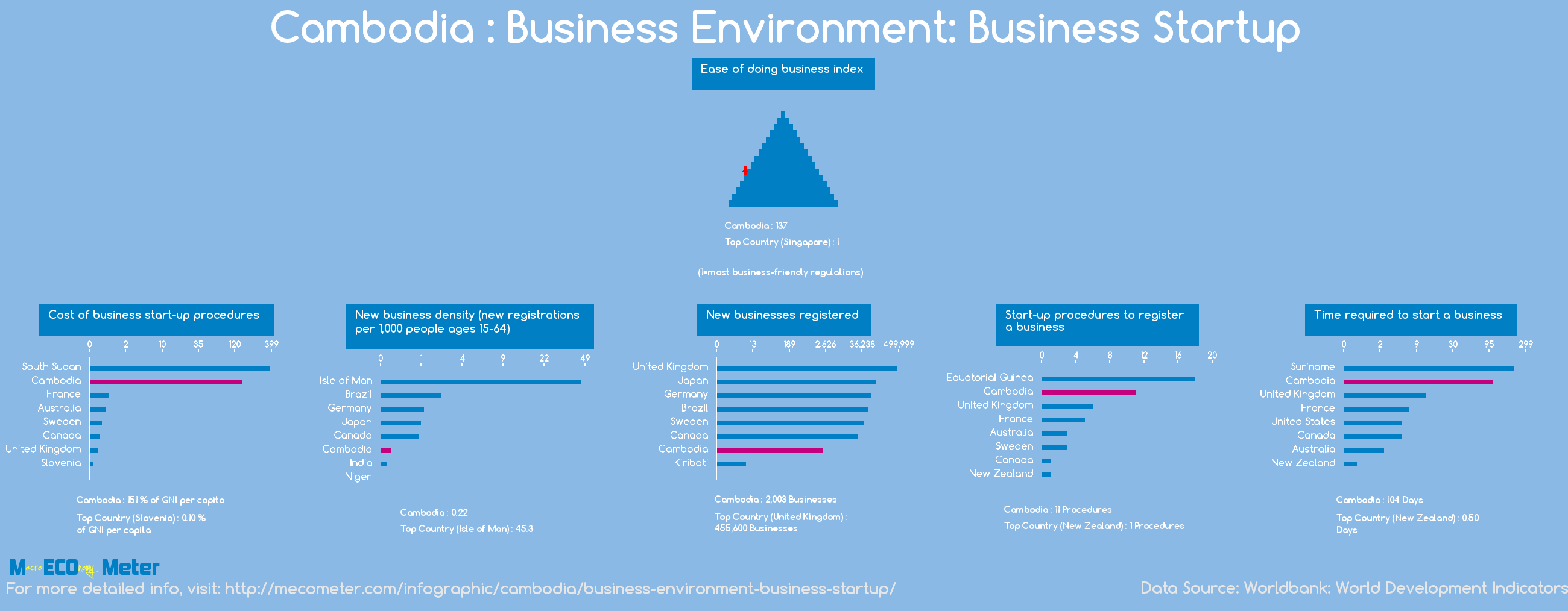 Cambodia : Business Environment: Business Startup