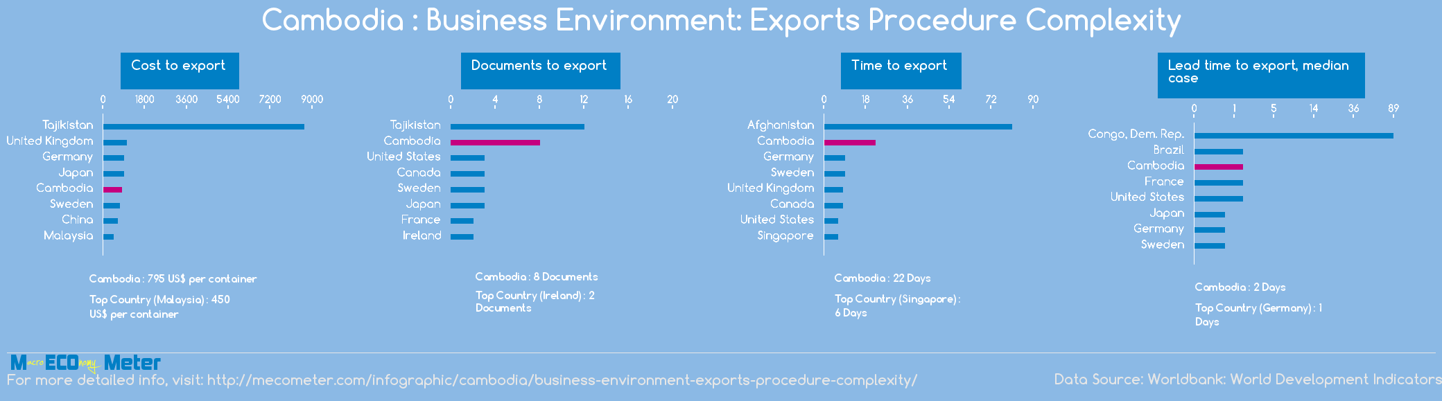Cambodia : Business Environment: Exports Procedure Complexity