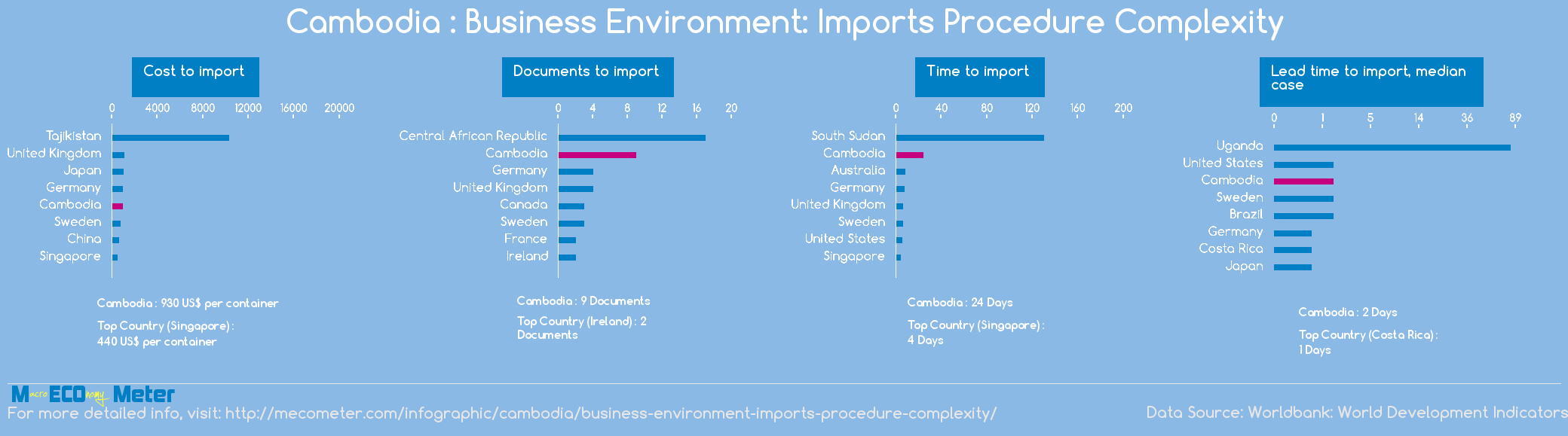Cambodia : Business Environment: Imports Procedure Complexity