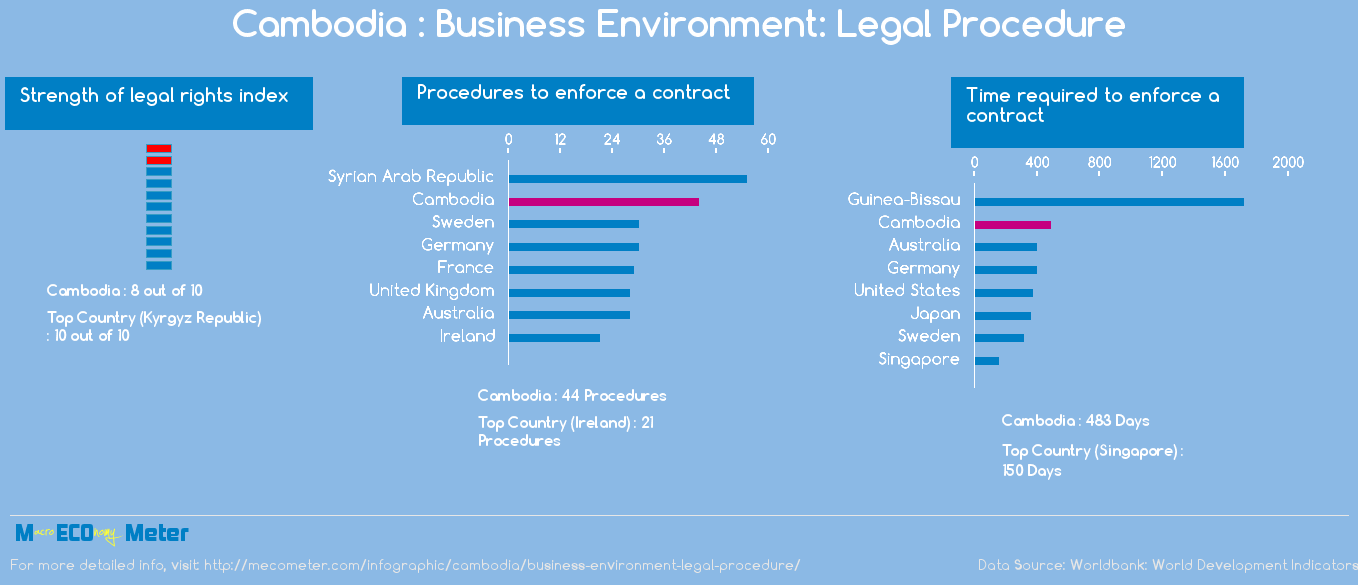 Cambodia : Business Environment: Legal Procedure