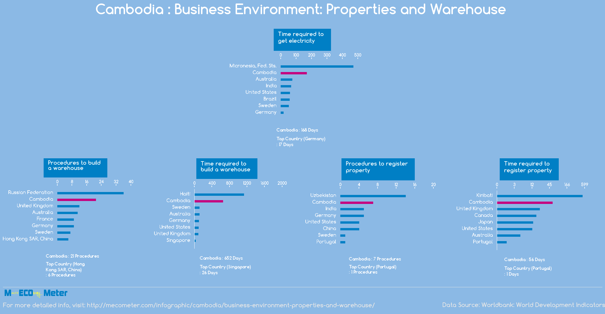 Cambodia : Business Environment: Properties and Warehouse