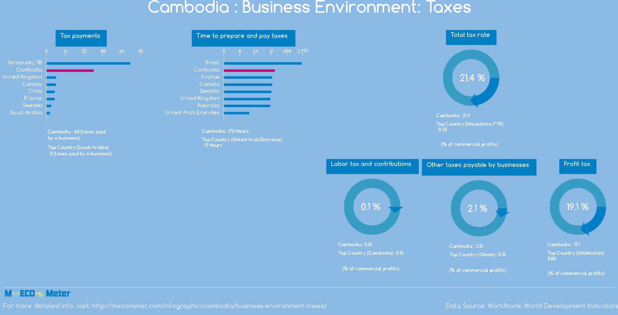Cambodia : Business Environment: Taxes