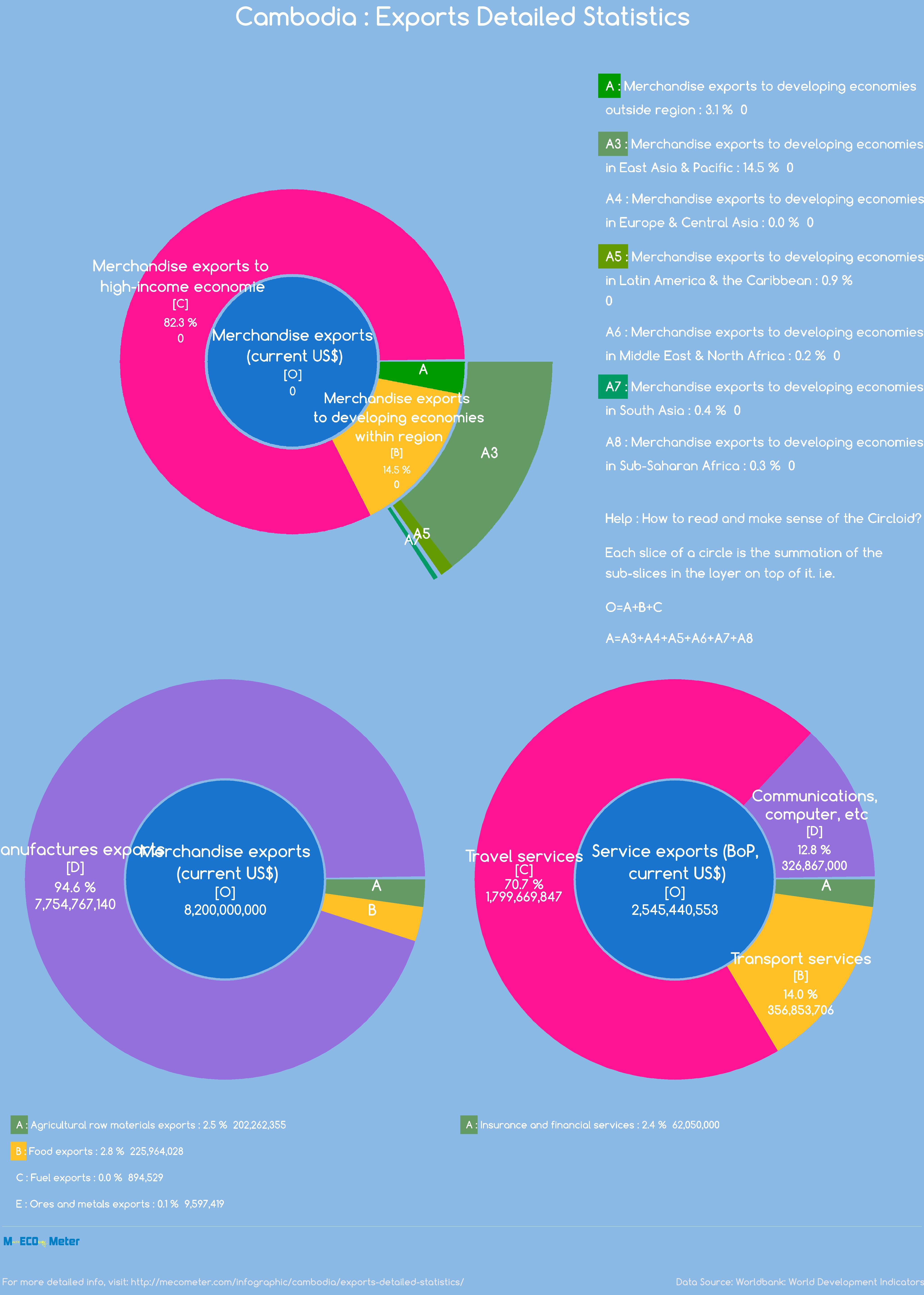 Cambodia : Exports Detailed Statistics
