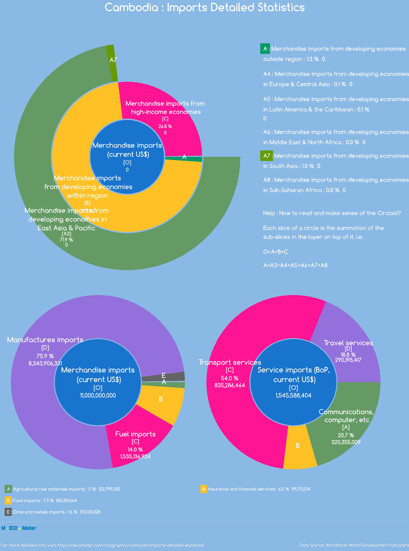 Cambodia : Imports Detailed Statistics