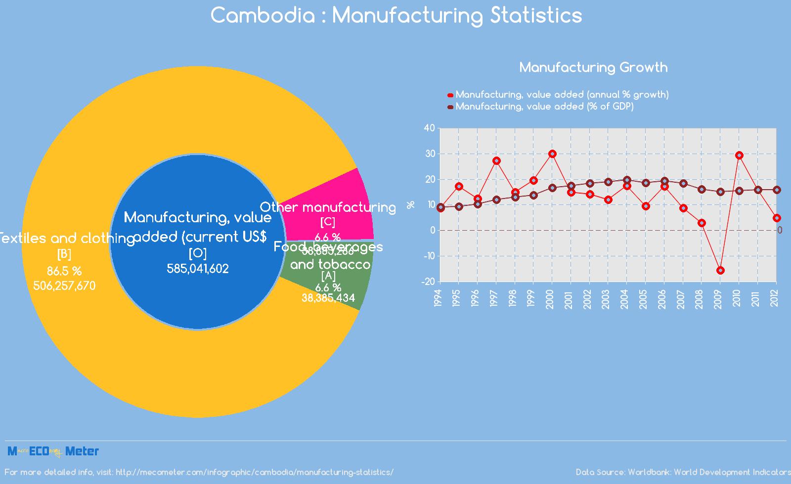 Cambodia : Manufacturing Statistics