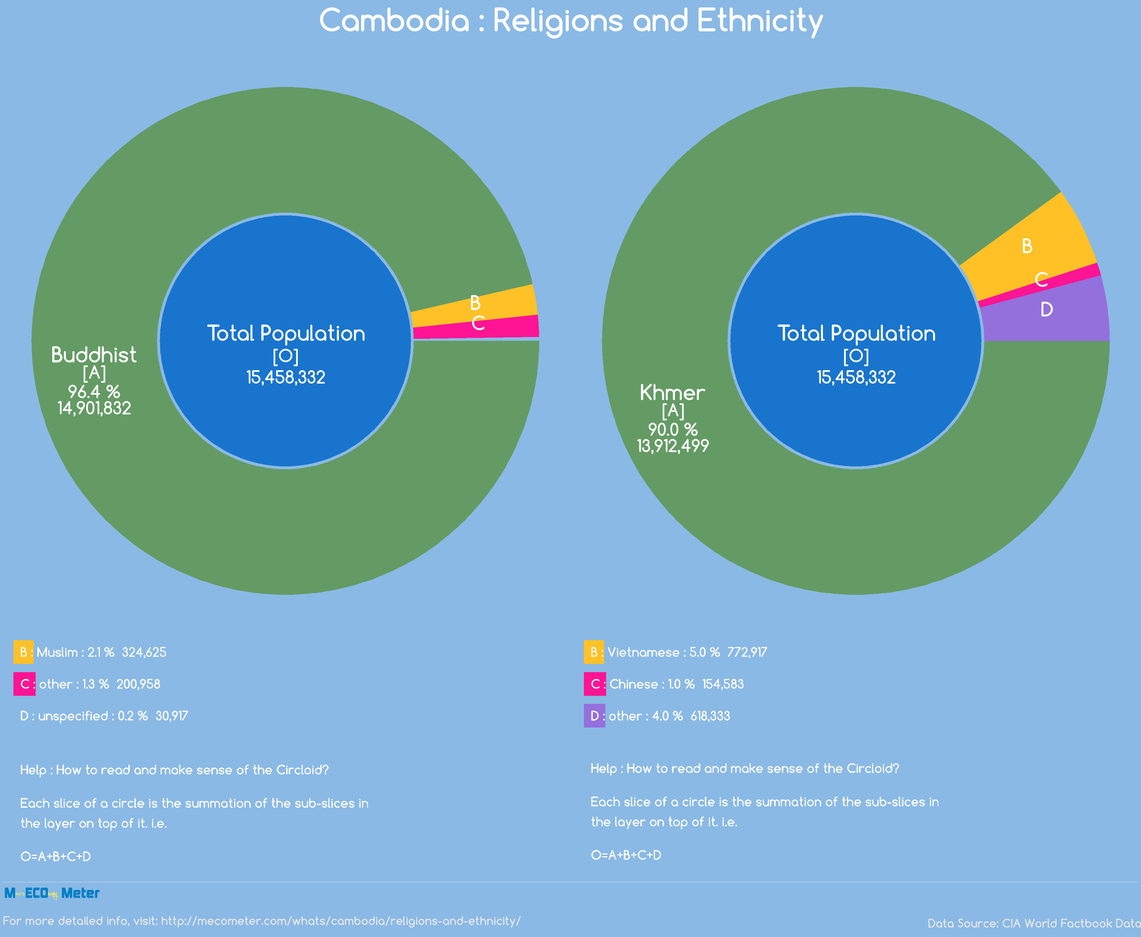 Cambodia : Religions and Ethnicity