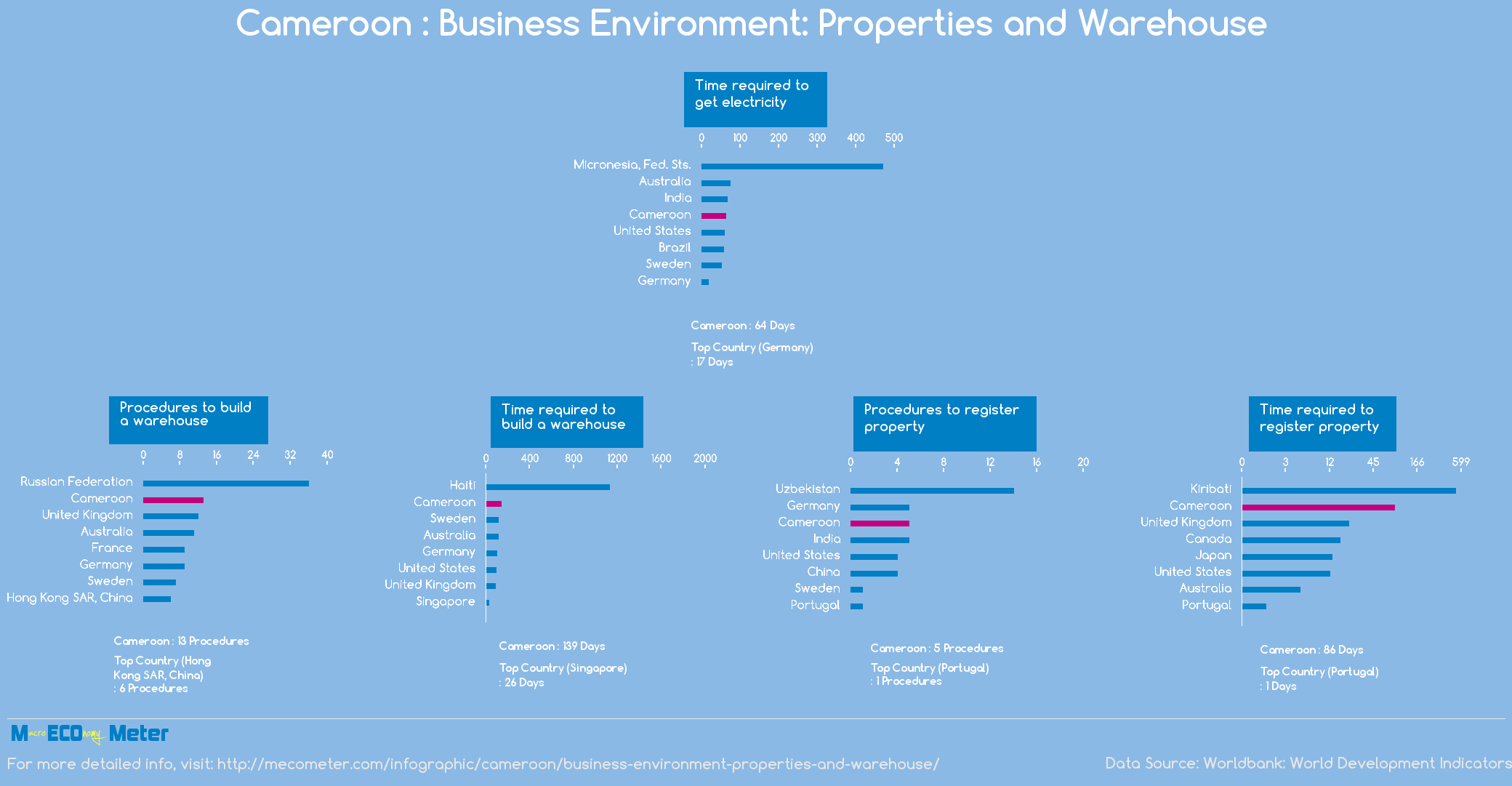 Cameroon : Business Environment: Properties and Warehouse