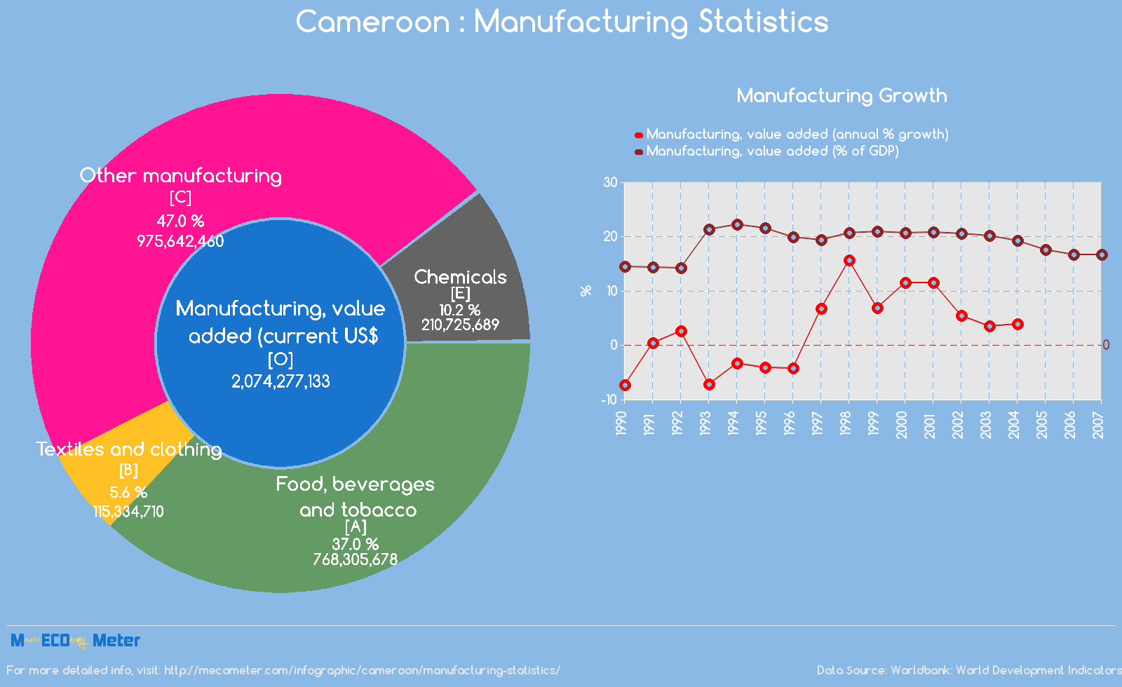 Cameroon : Manufacturing Statistics