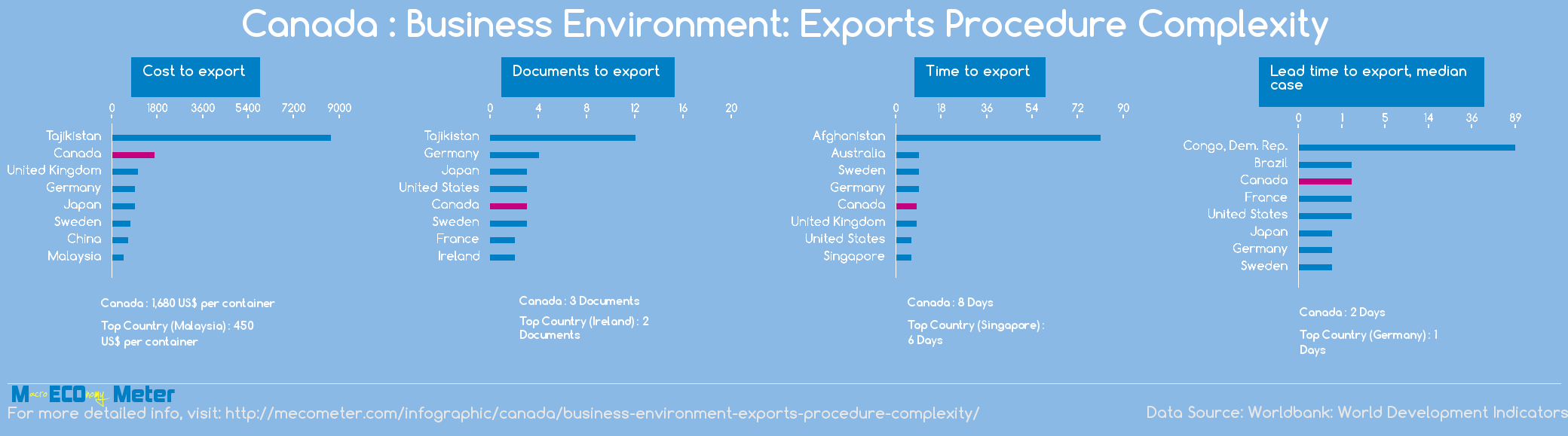 Canada : Business Environment: Exports Procedure Complexity