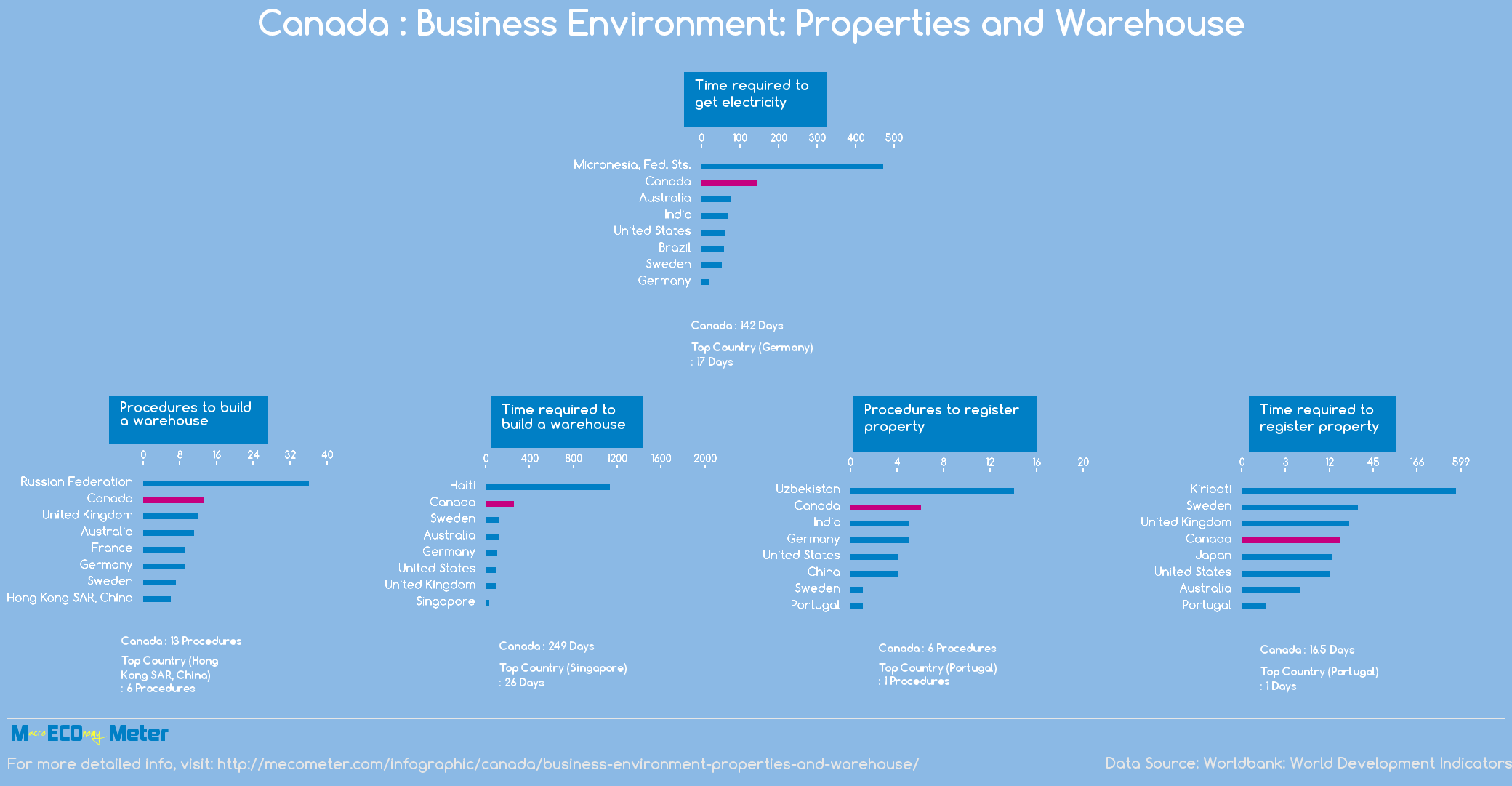 Canada : Business Environment: Properties and Warehouse