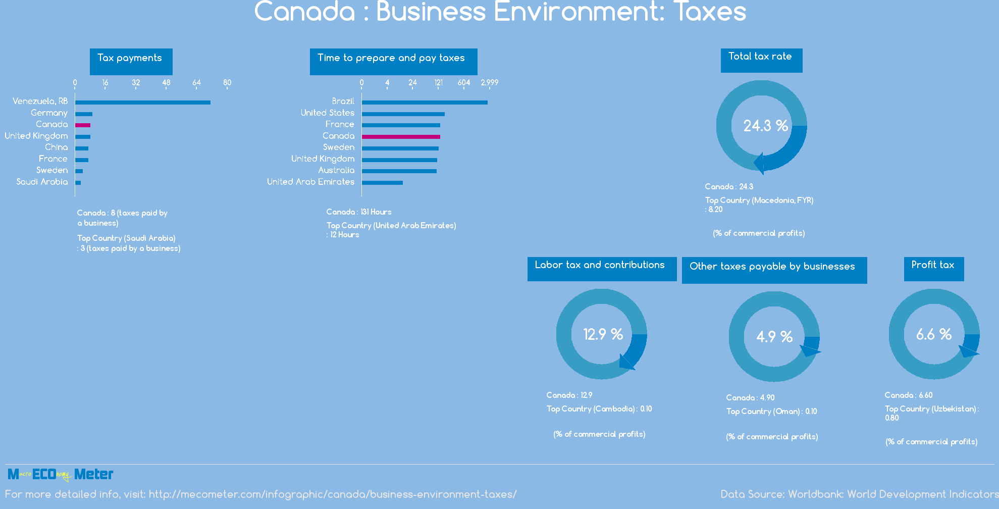 Canada : Business Environment: Taxes