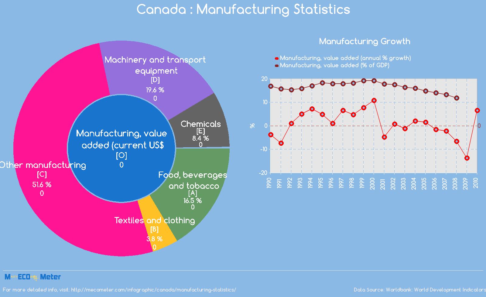 Canada : Manufacturing Statistics
