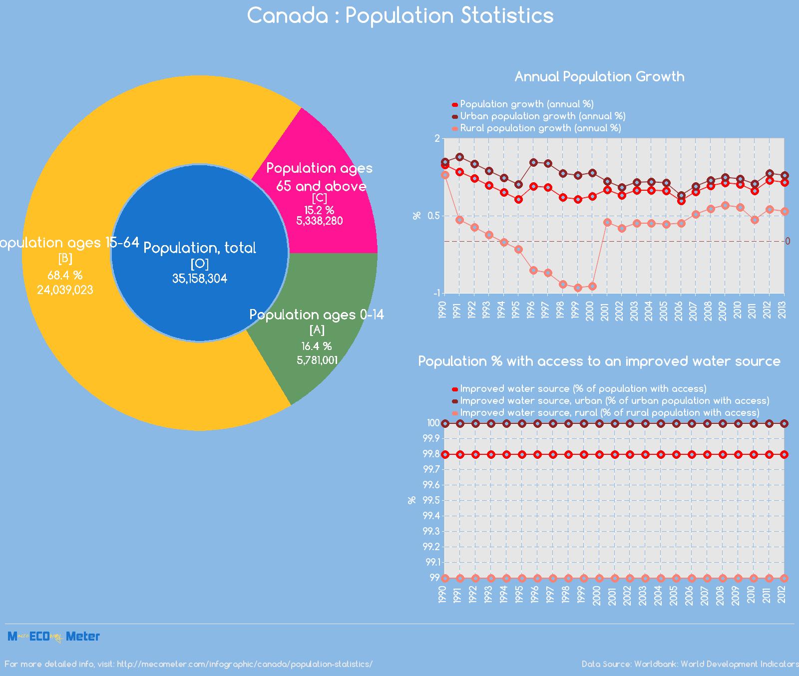 Canada : Population Statistics