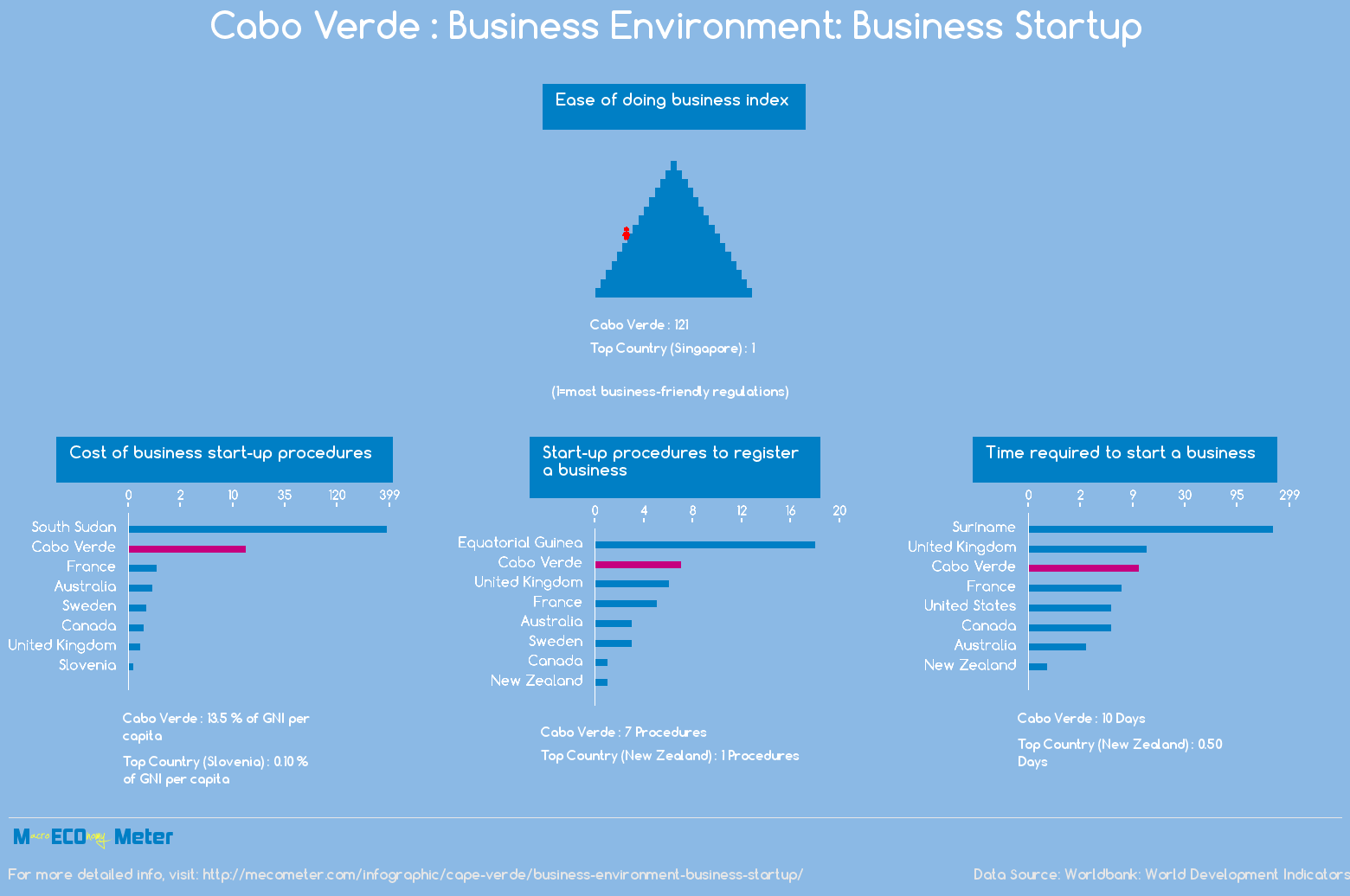 Cape Verde : Business Environment: Business Startup