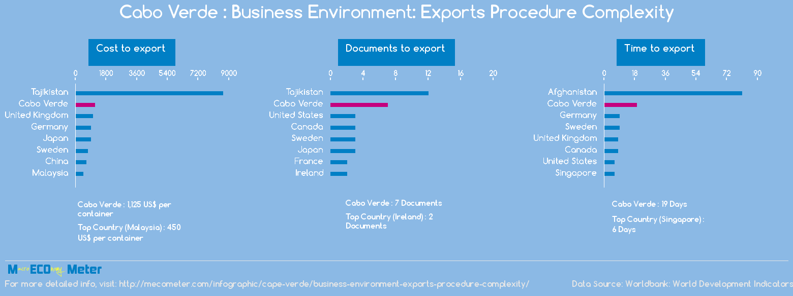 Cape Verde : Business Environment: Exports Procedure Complexity